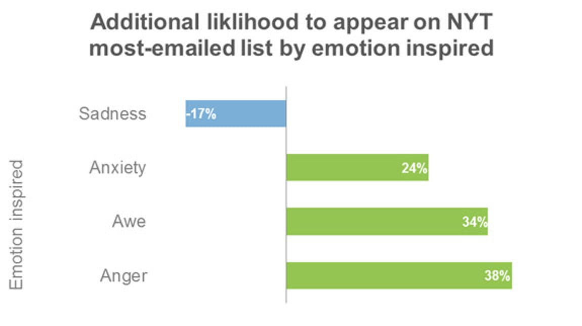 Emotion in Viral Content from Carson Ward