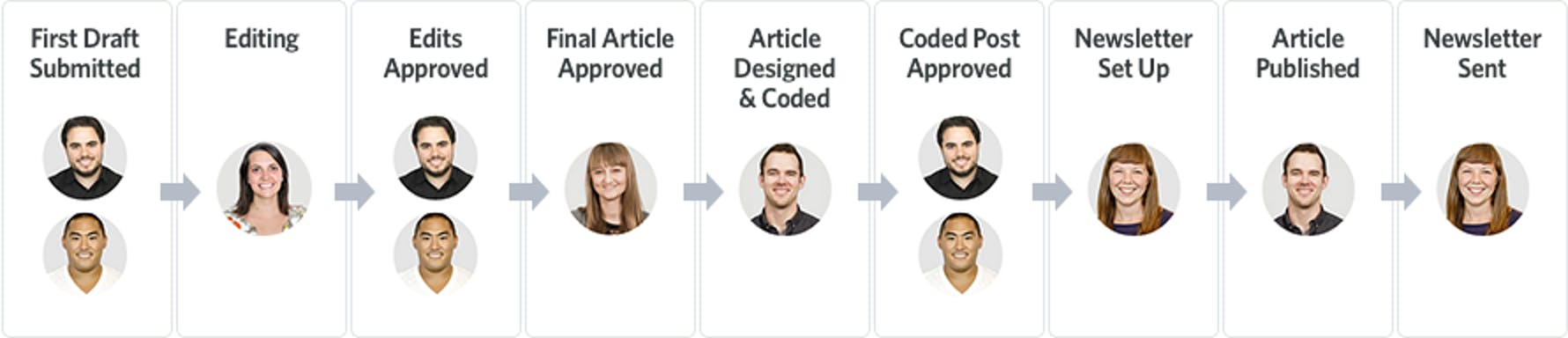 Help Scout Editorial Process