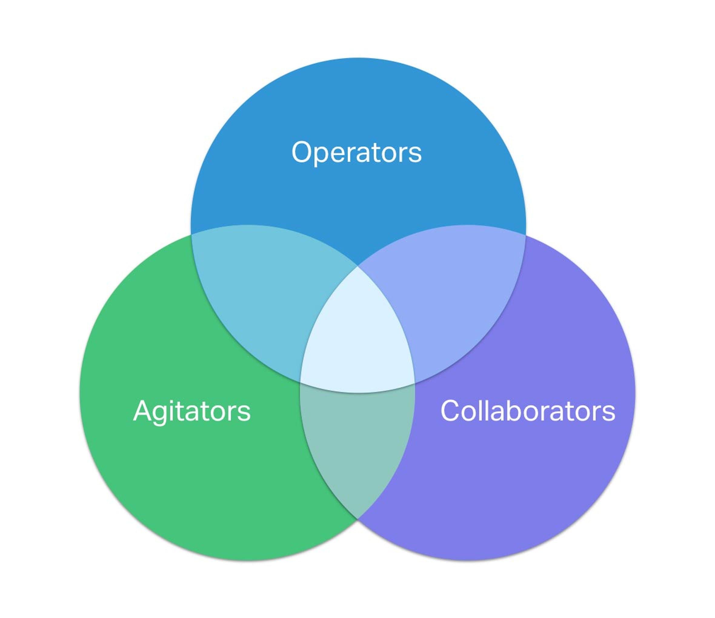 Operators, Agitators and Collaborators Venn diagram