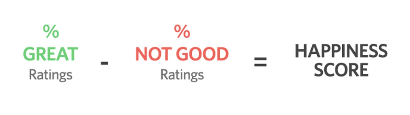 Help Scout - Happiness Score