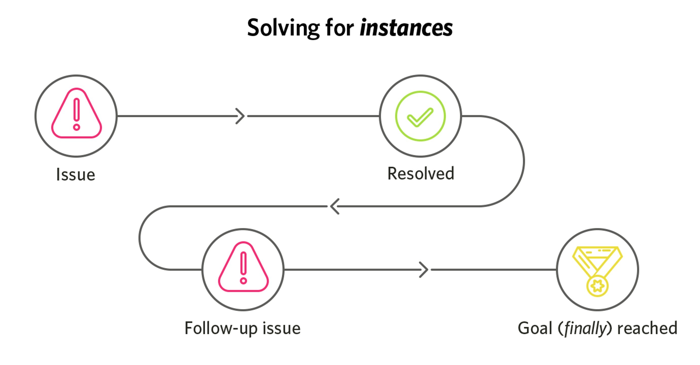 solving for instances