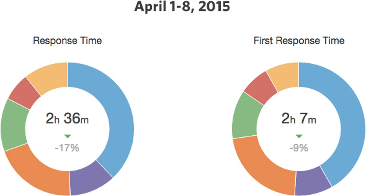 hs: april 2015 support response times