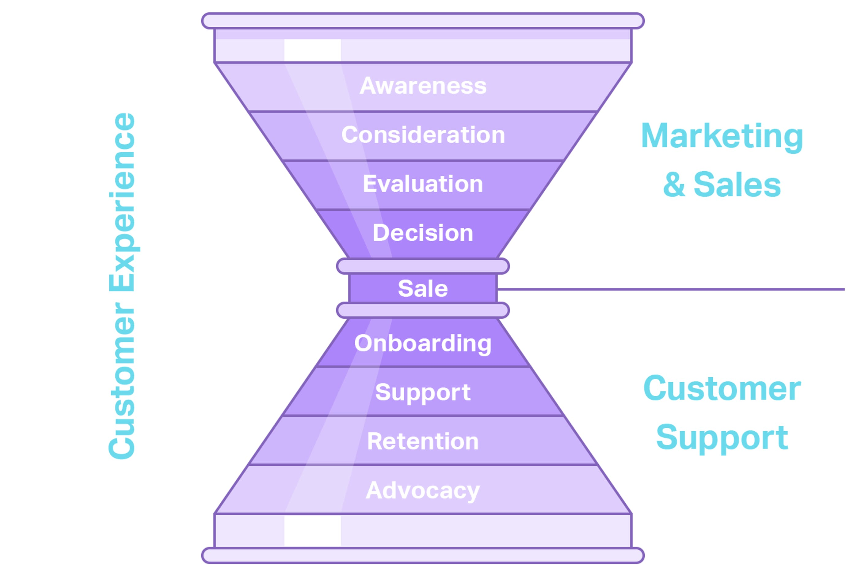 customer support funnel