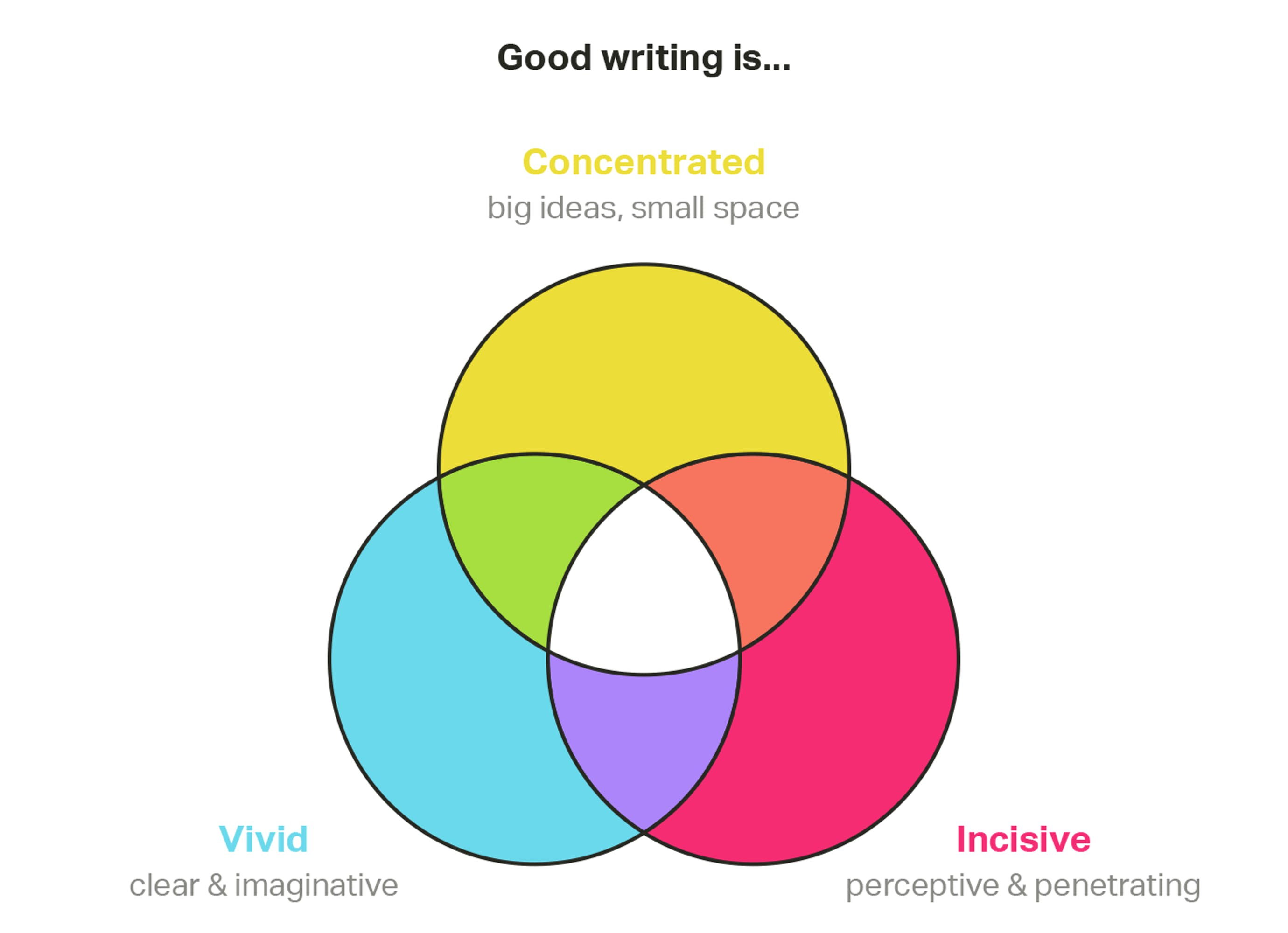 Good writing is...