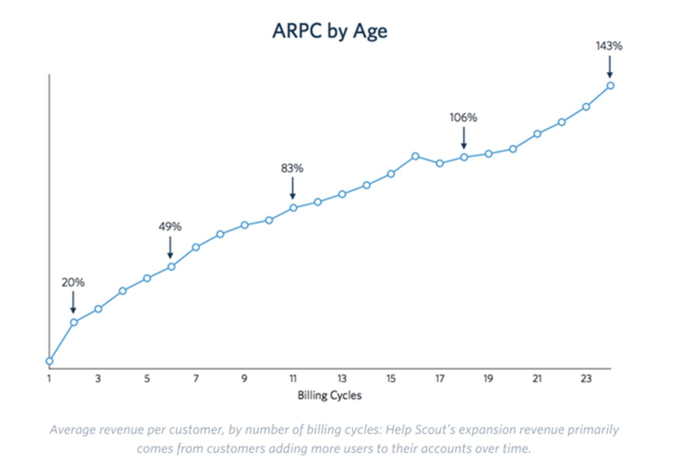 arpc by age