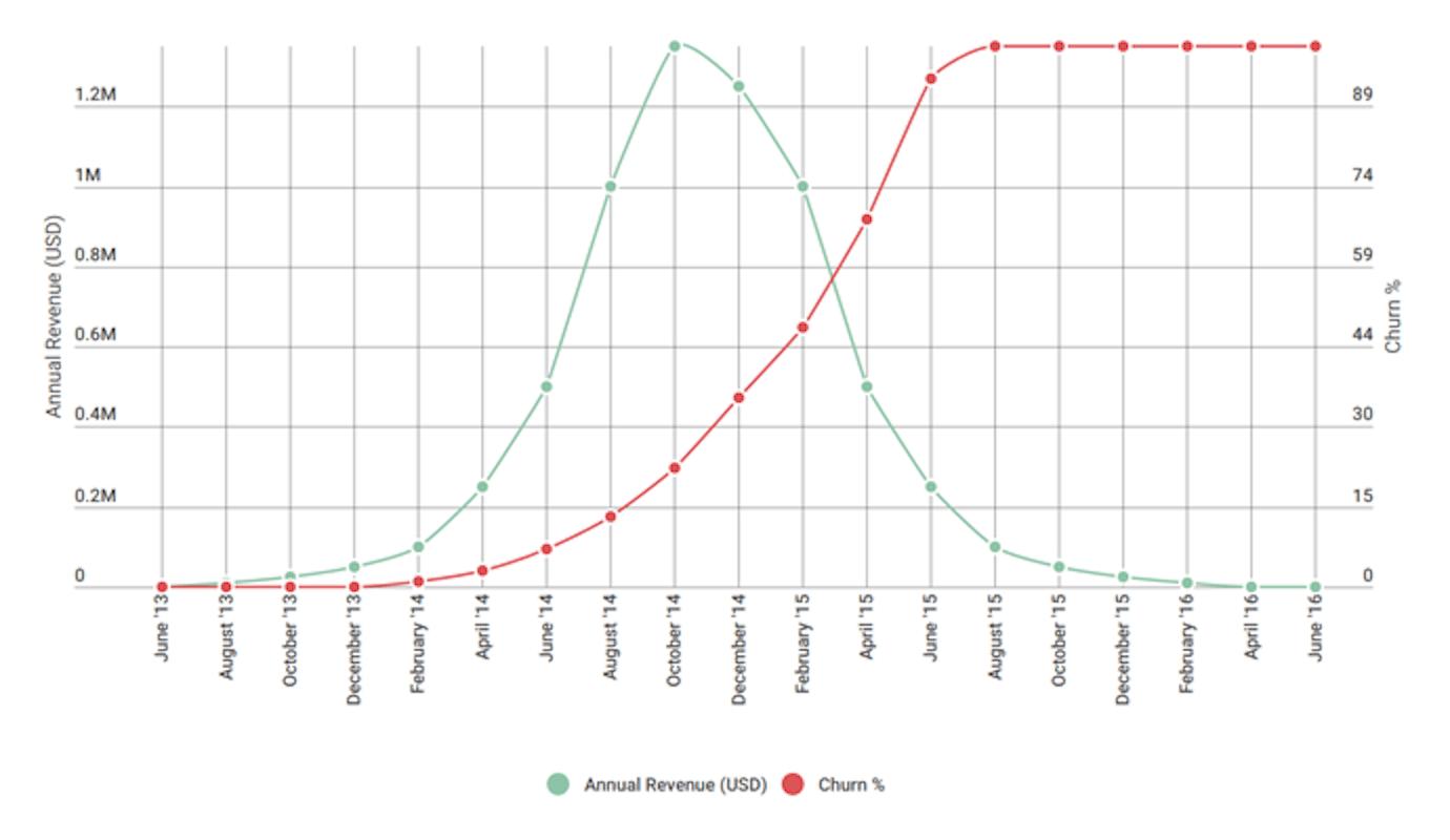 annual revenue and churn