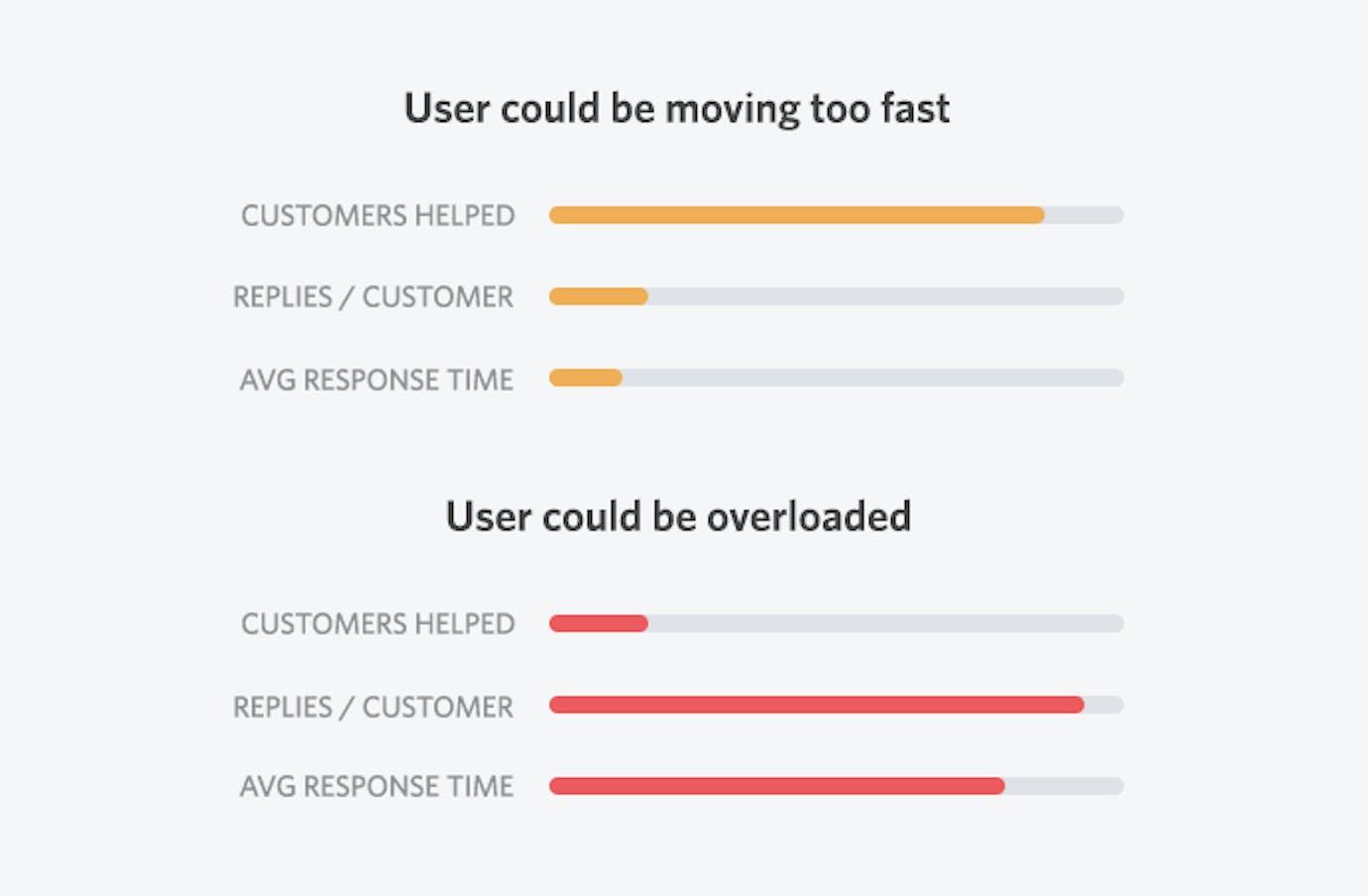 user metric
