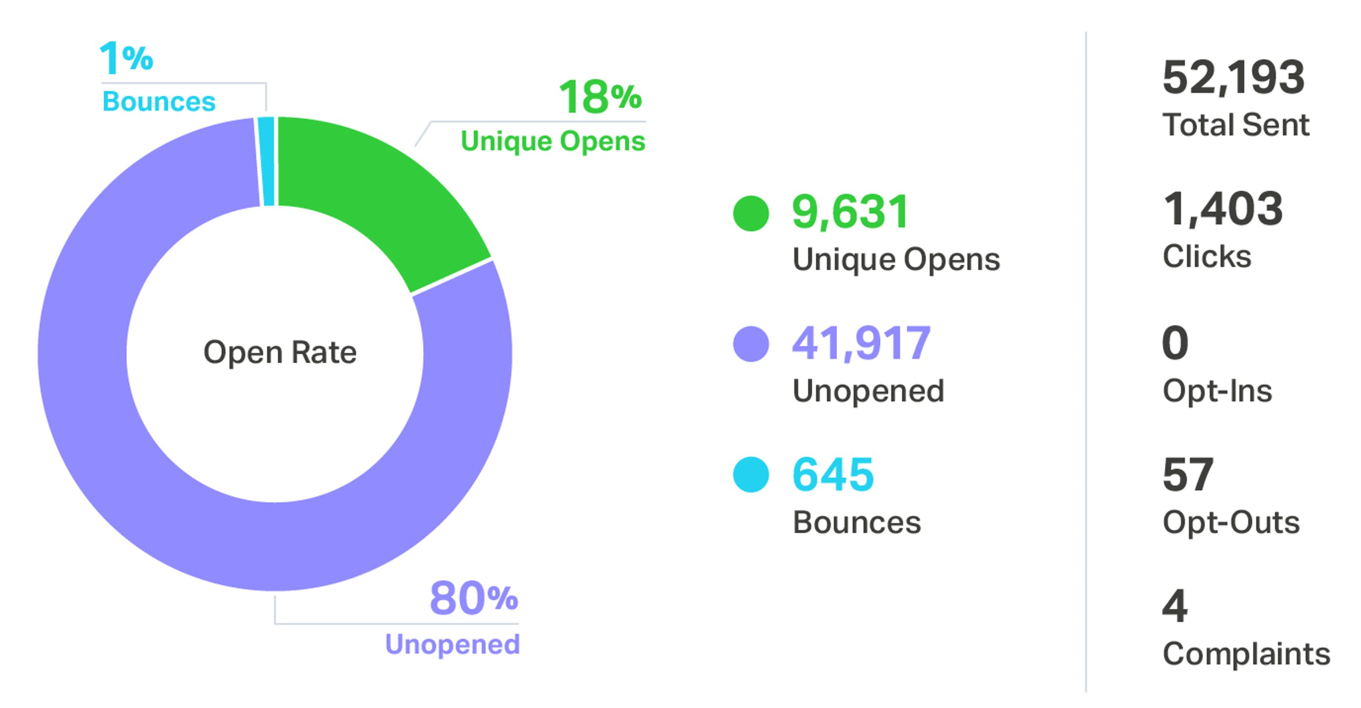 open rate stats
