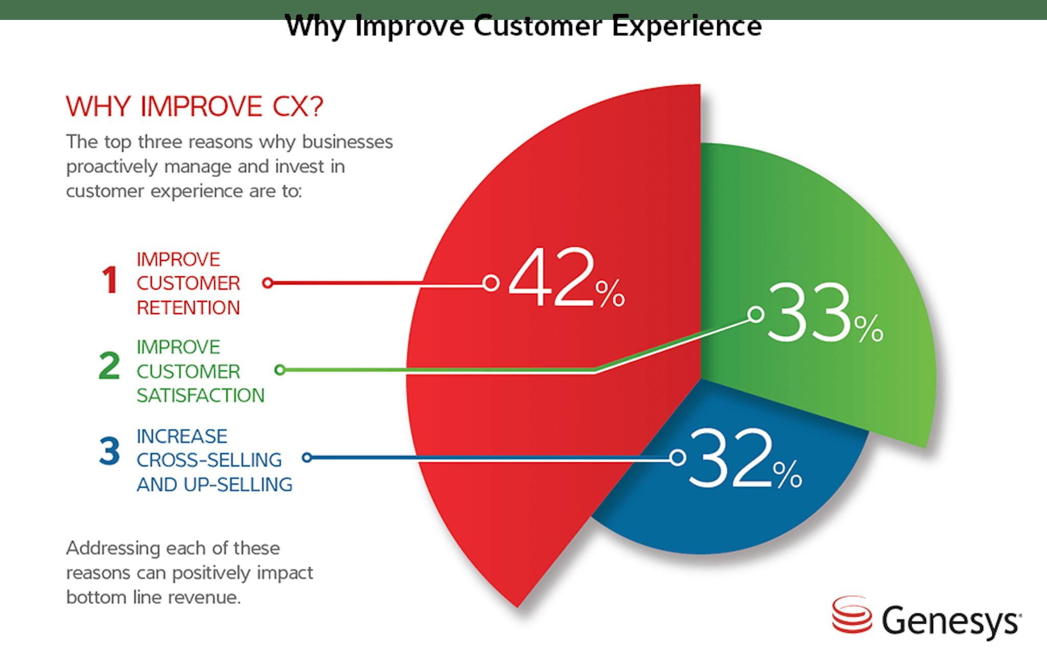 Why Improve CX?