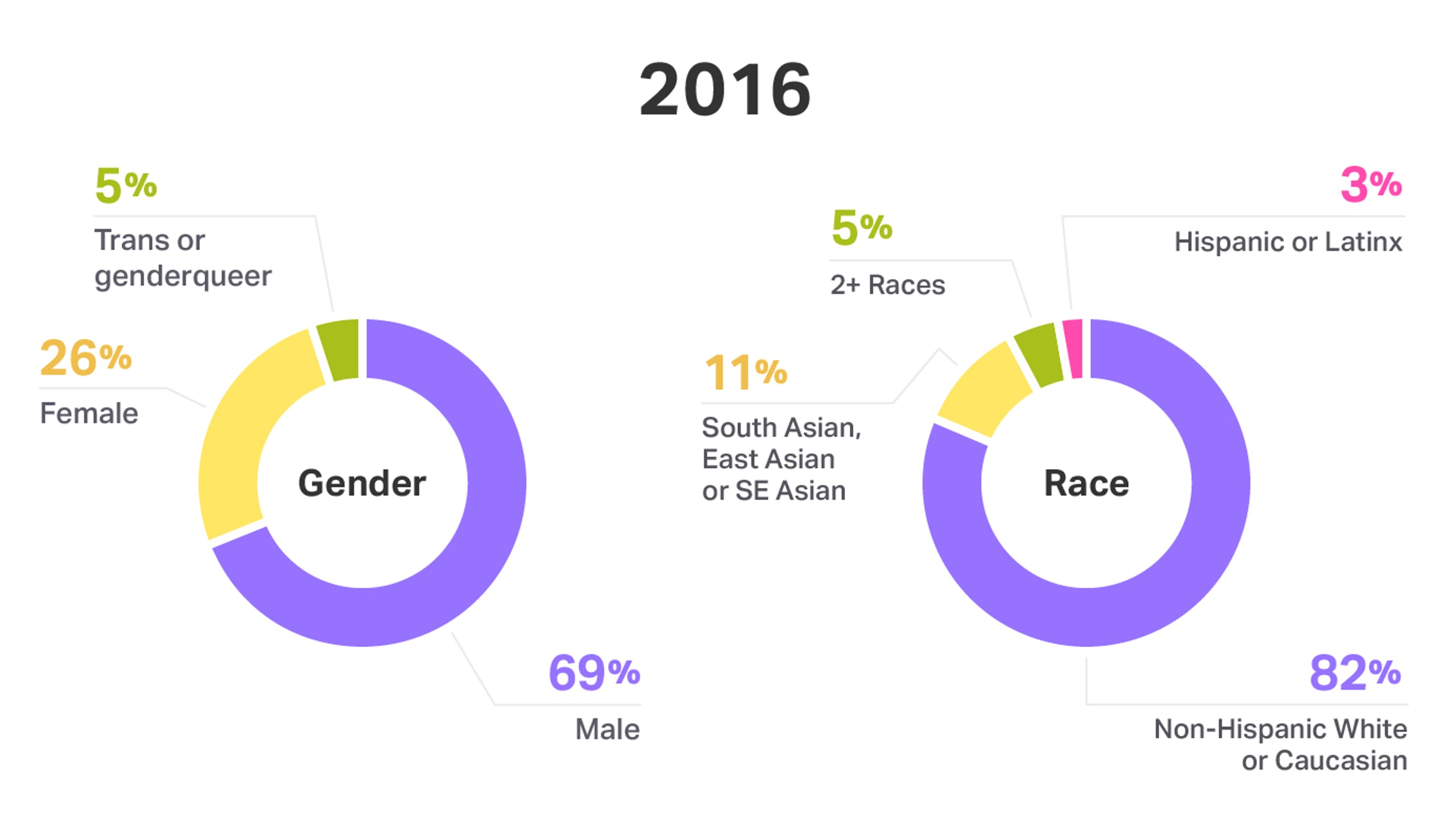 Gender and race at Help Scout - 2016