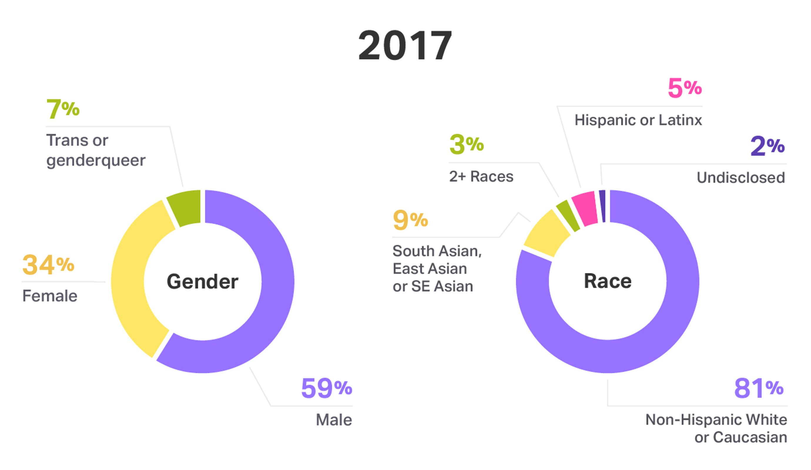 Gender and race at Help Scout - 2017