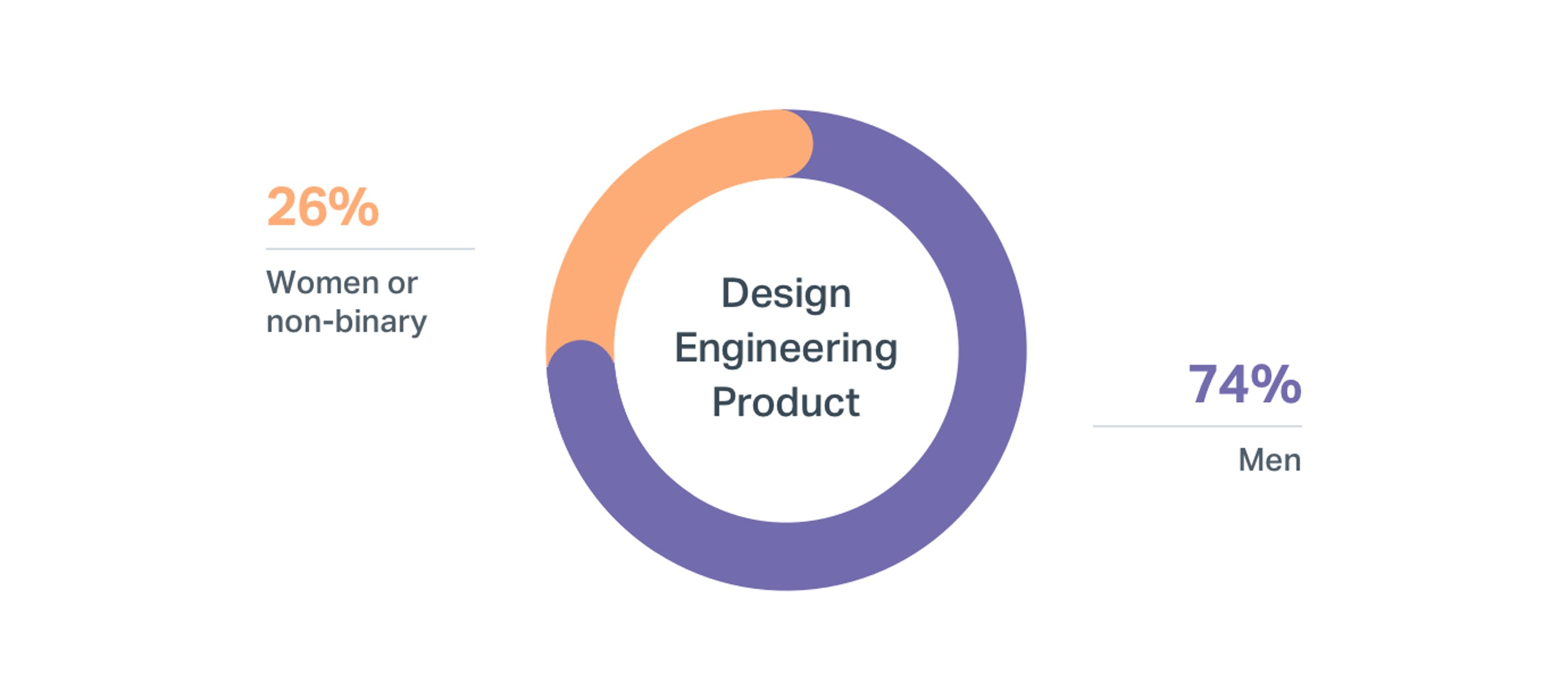 DI wins at Help Scout: Engineering-Design-Product - 2018