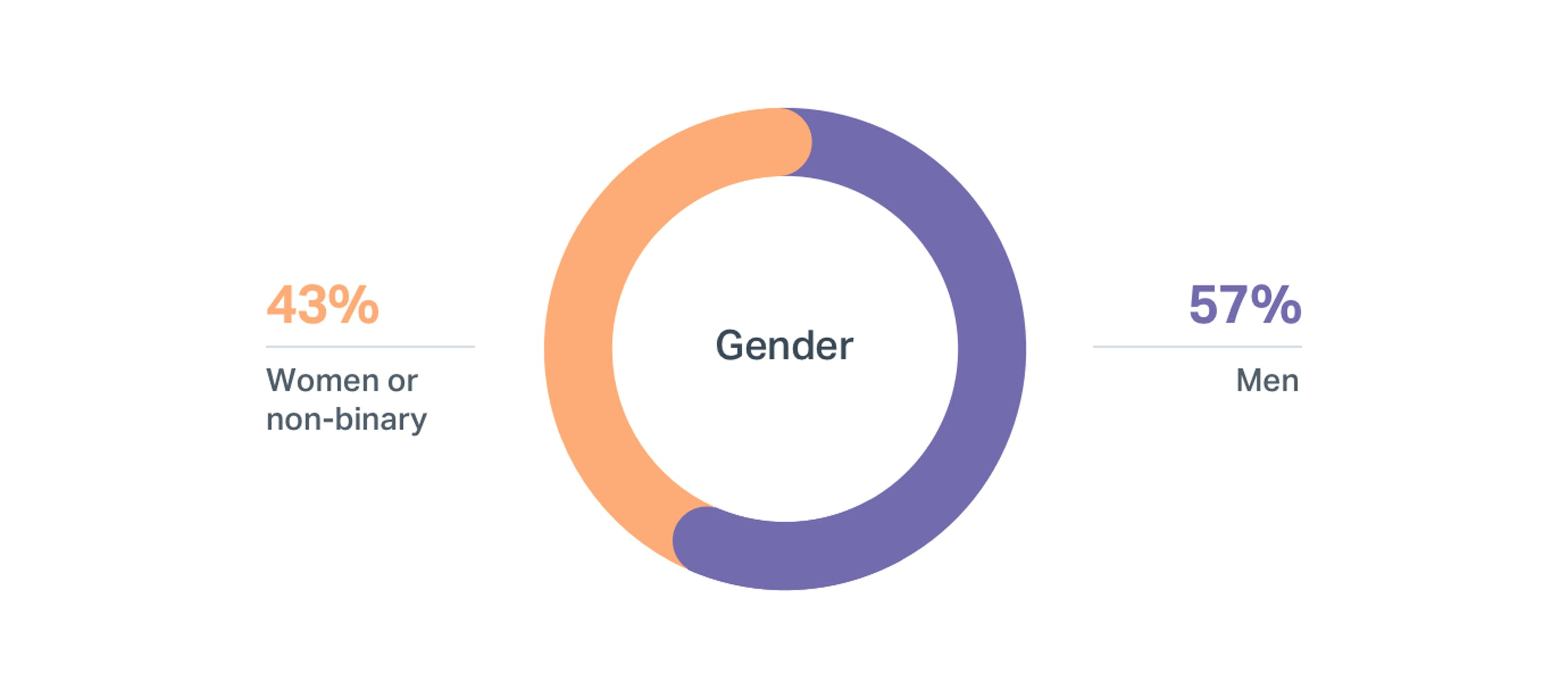 DI wins at Help Scout: Gender - 2018