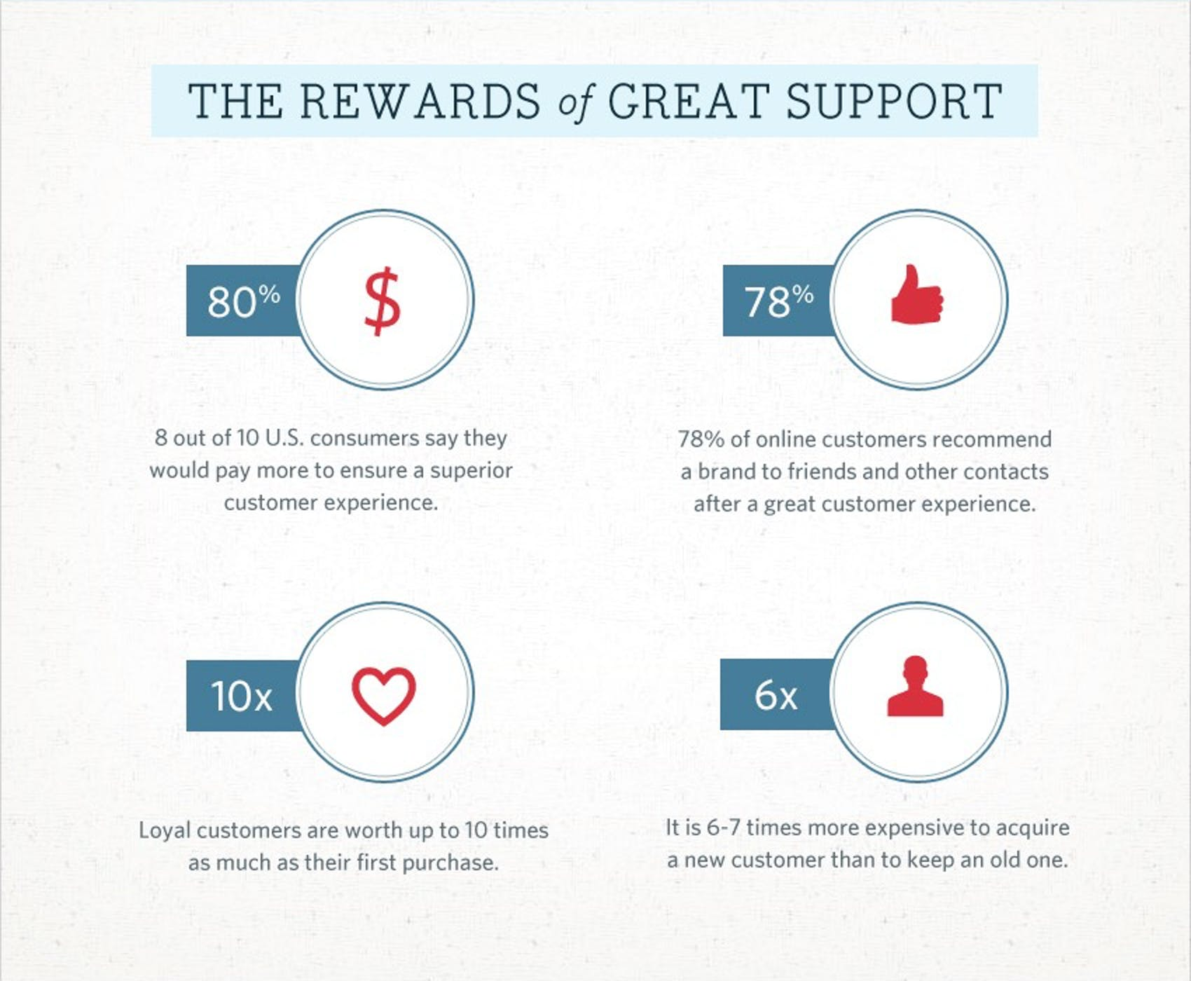 The Rewards of Great Support