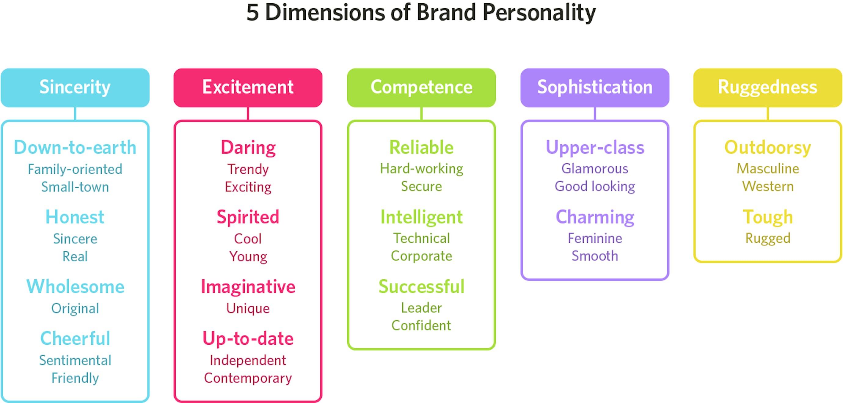 brand personality chart