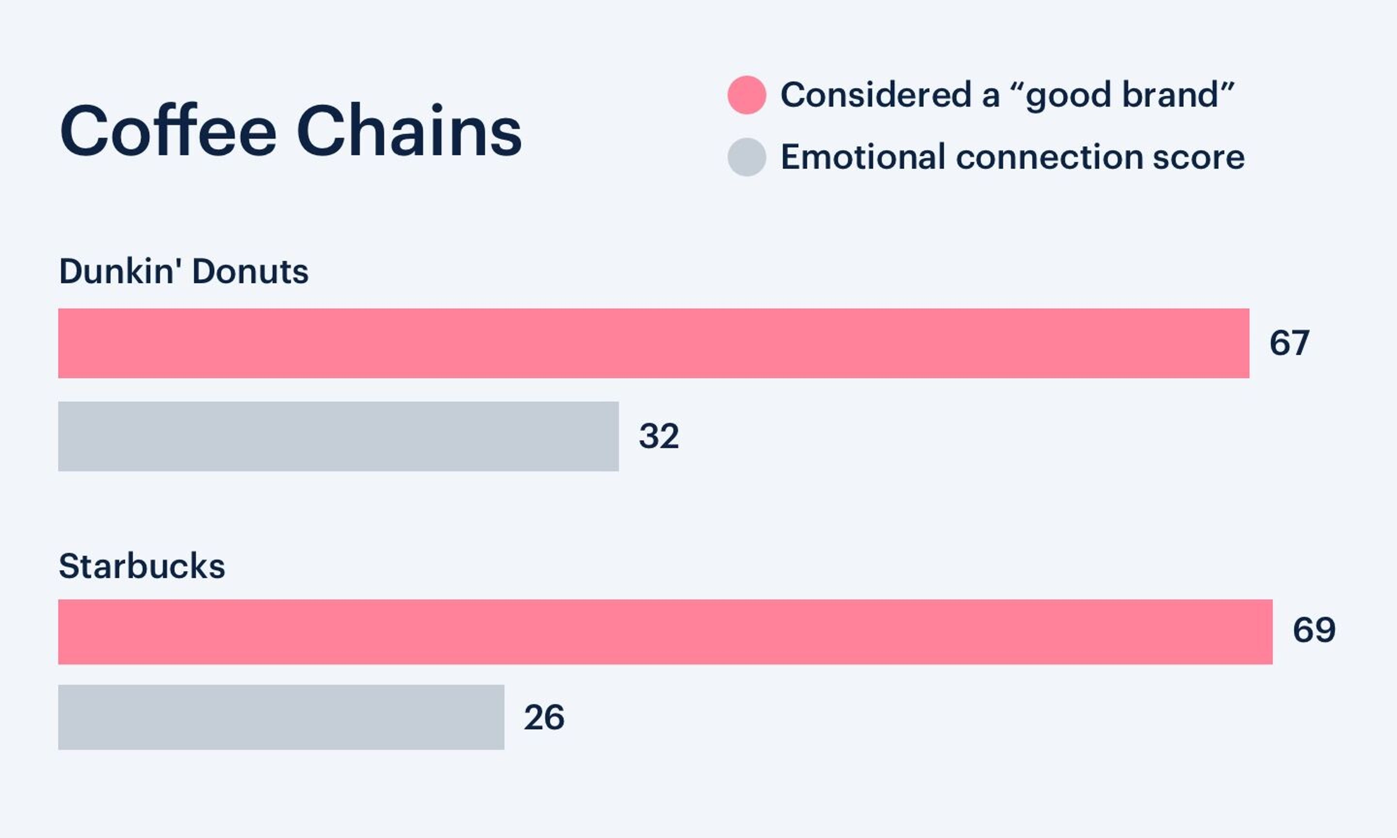 The Emotional Connection score