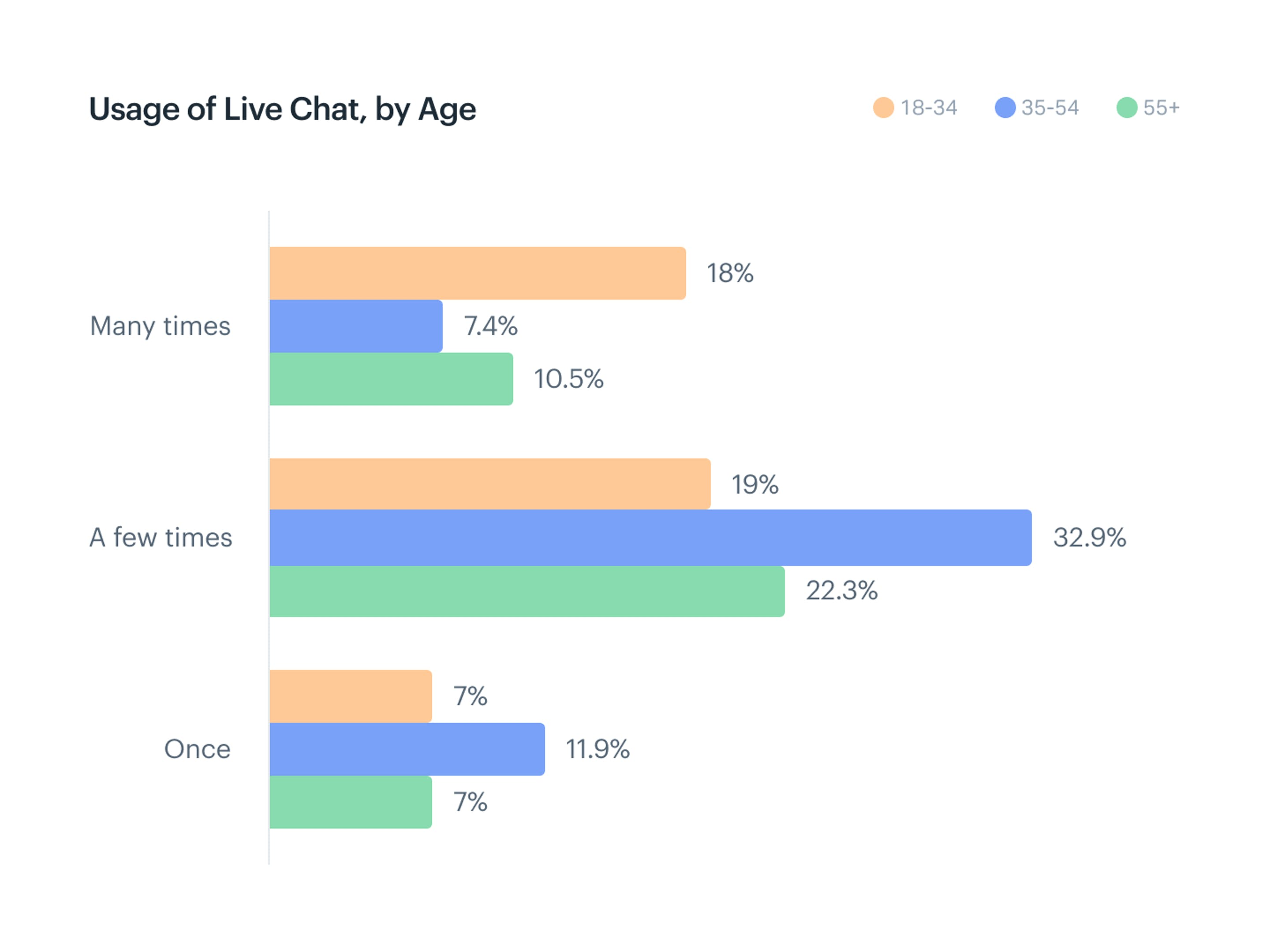 7.4% of people in age groups 35 through 54, and 10.5% of people aged 55 plus, report having used live chat for support many times