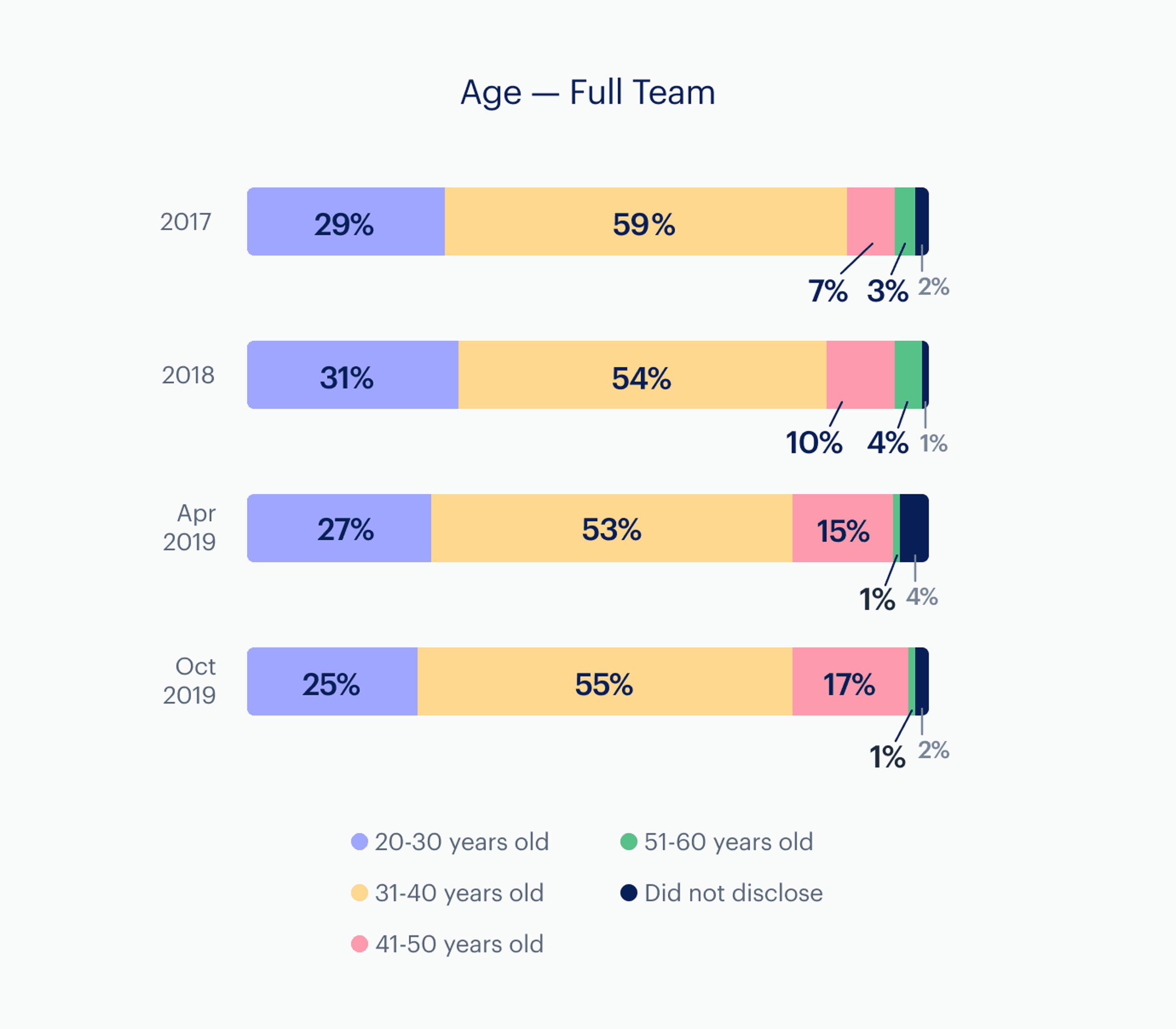 Infographic: Age - company-wide