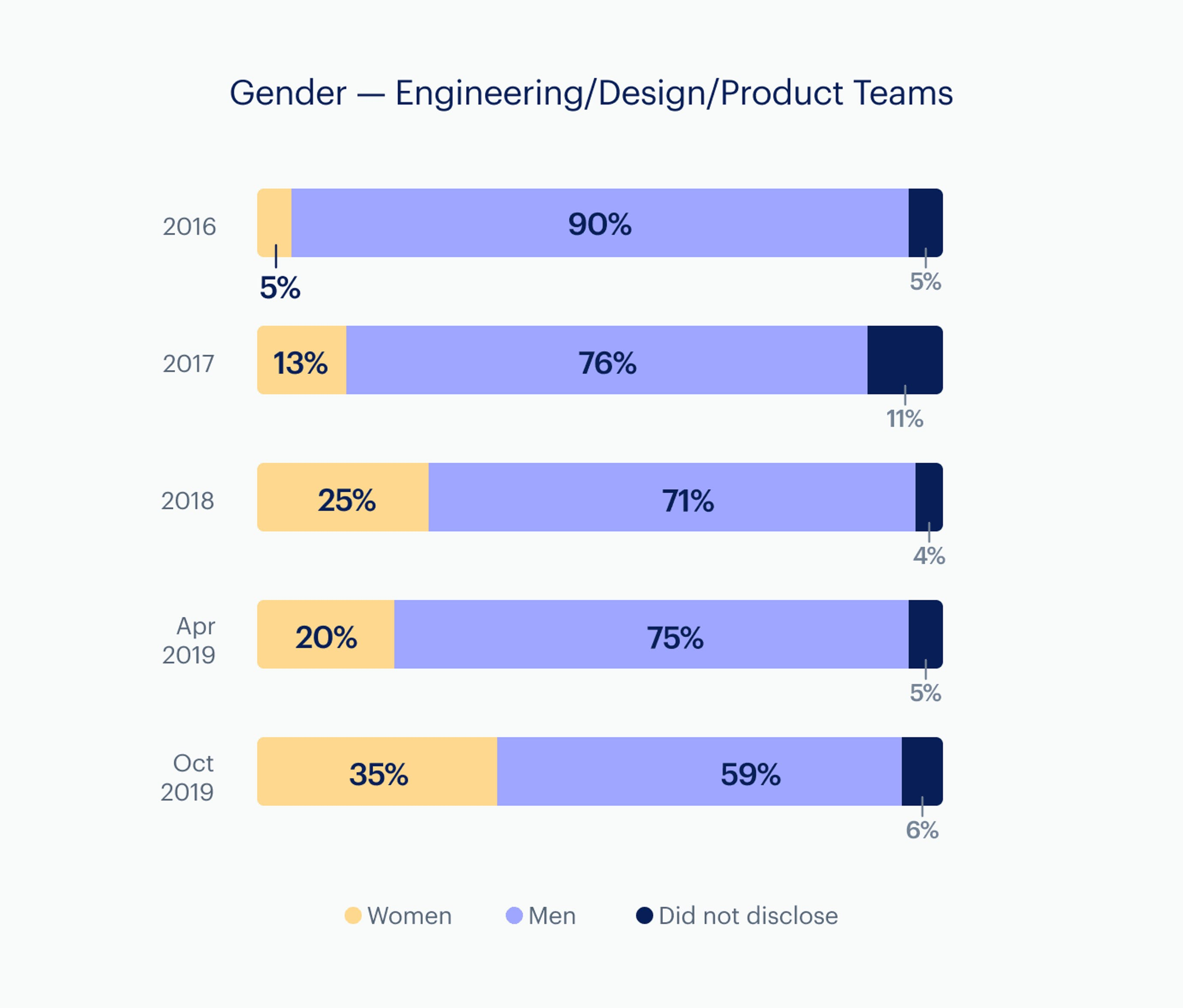 Infographic: Gender on Engineering, Design, & Product