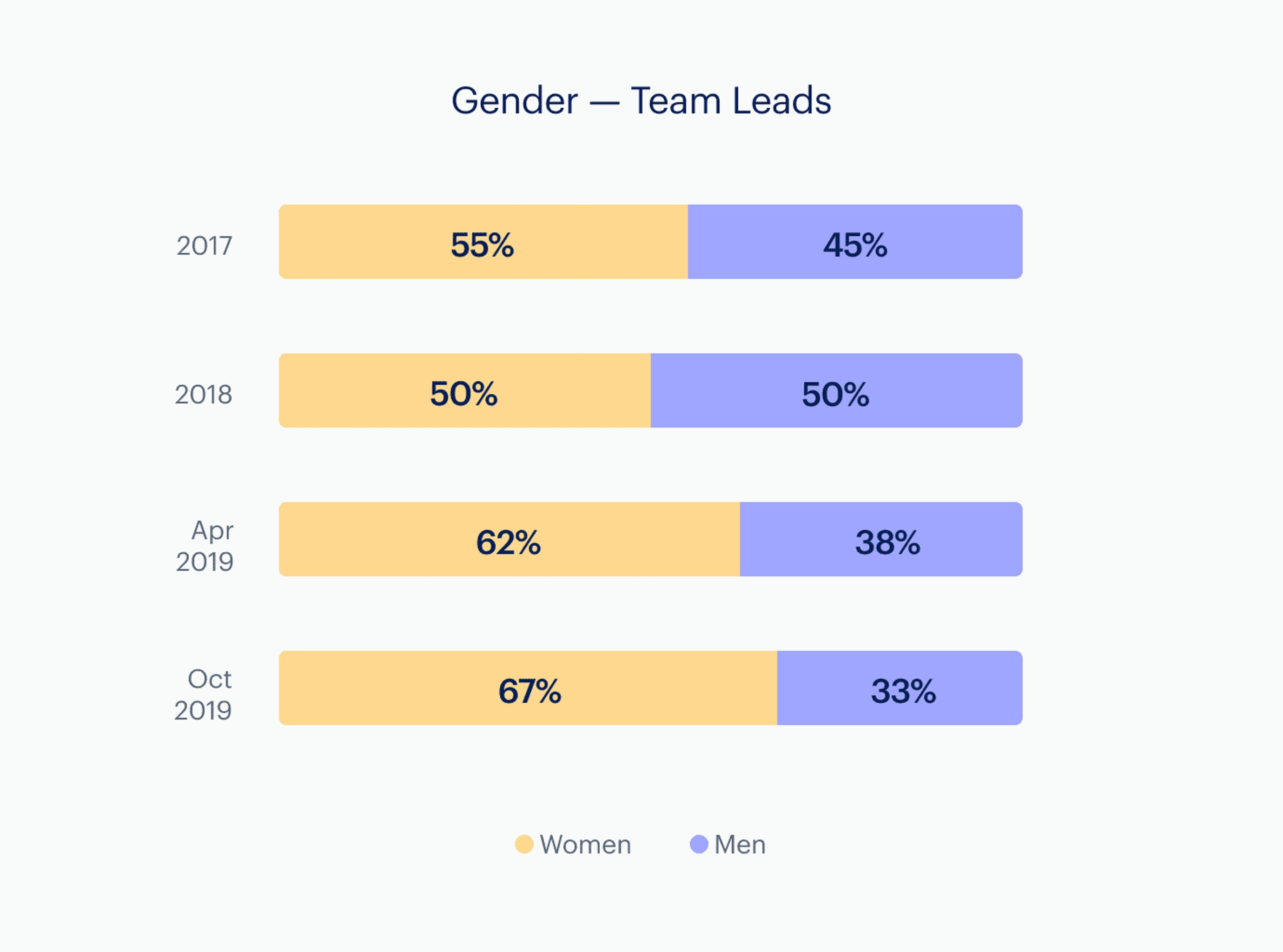 Infographic: Gender on our leadership team