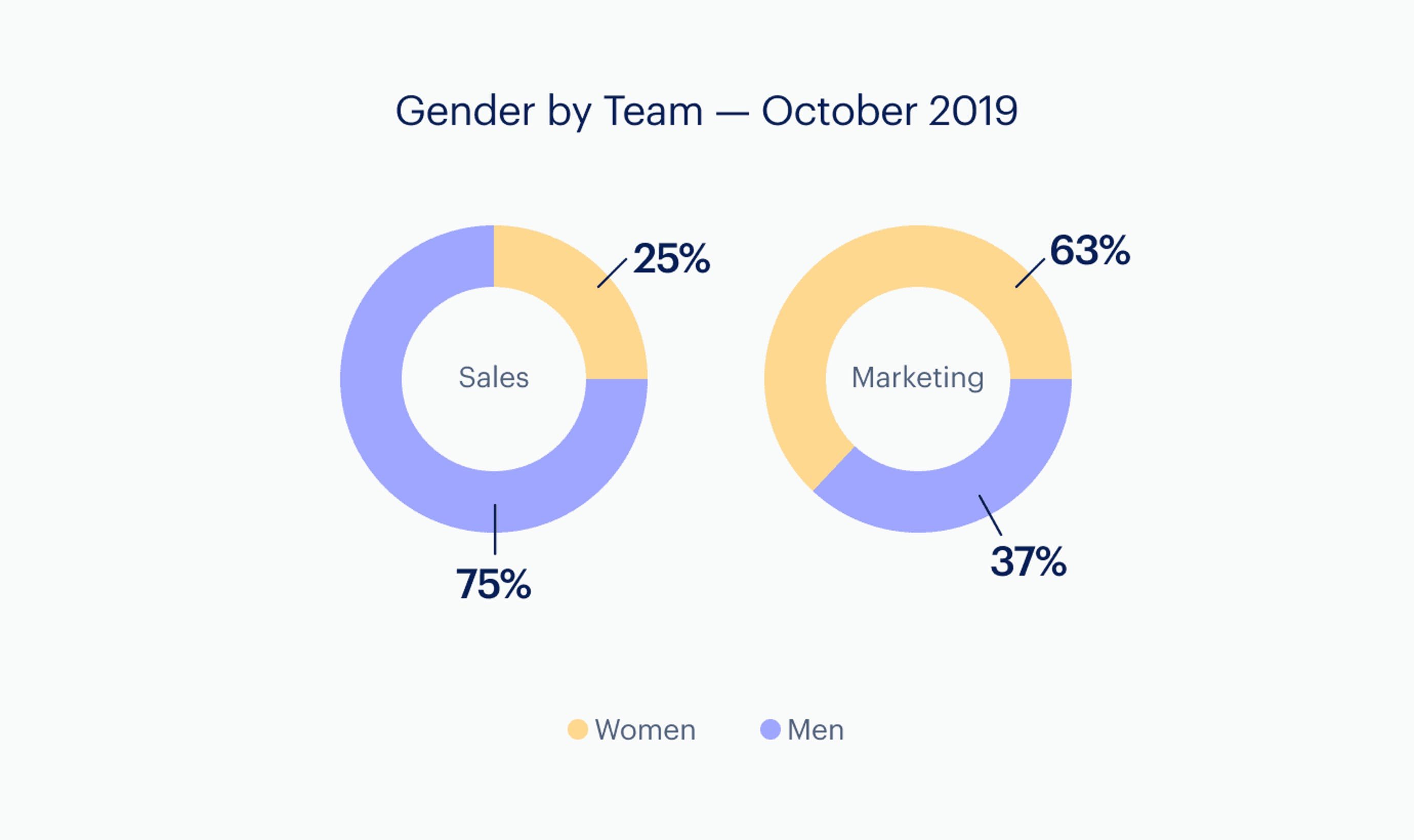 Infographic: Gender - by team