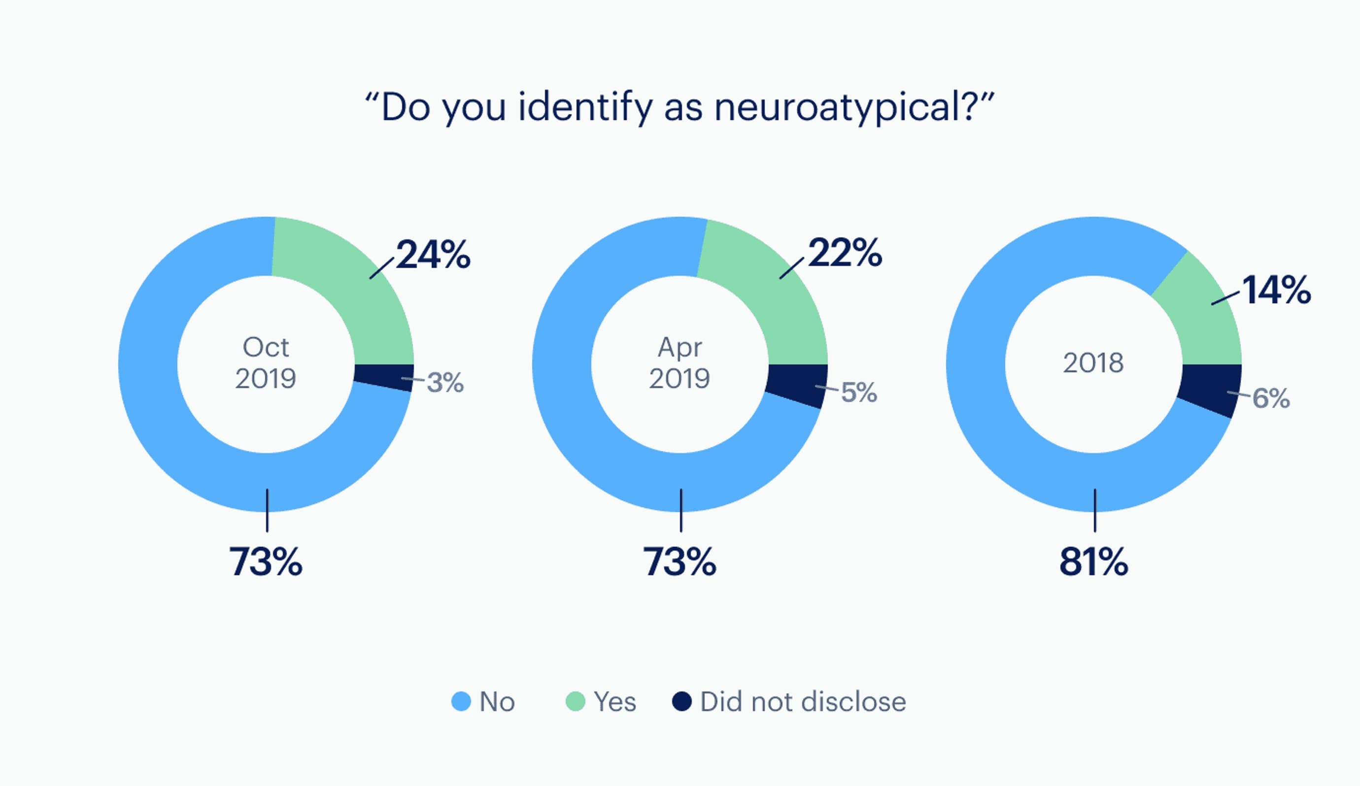 Infographic: Neuroatypical - company-wide