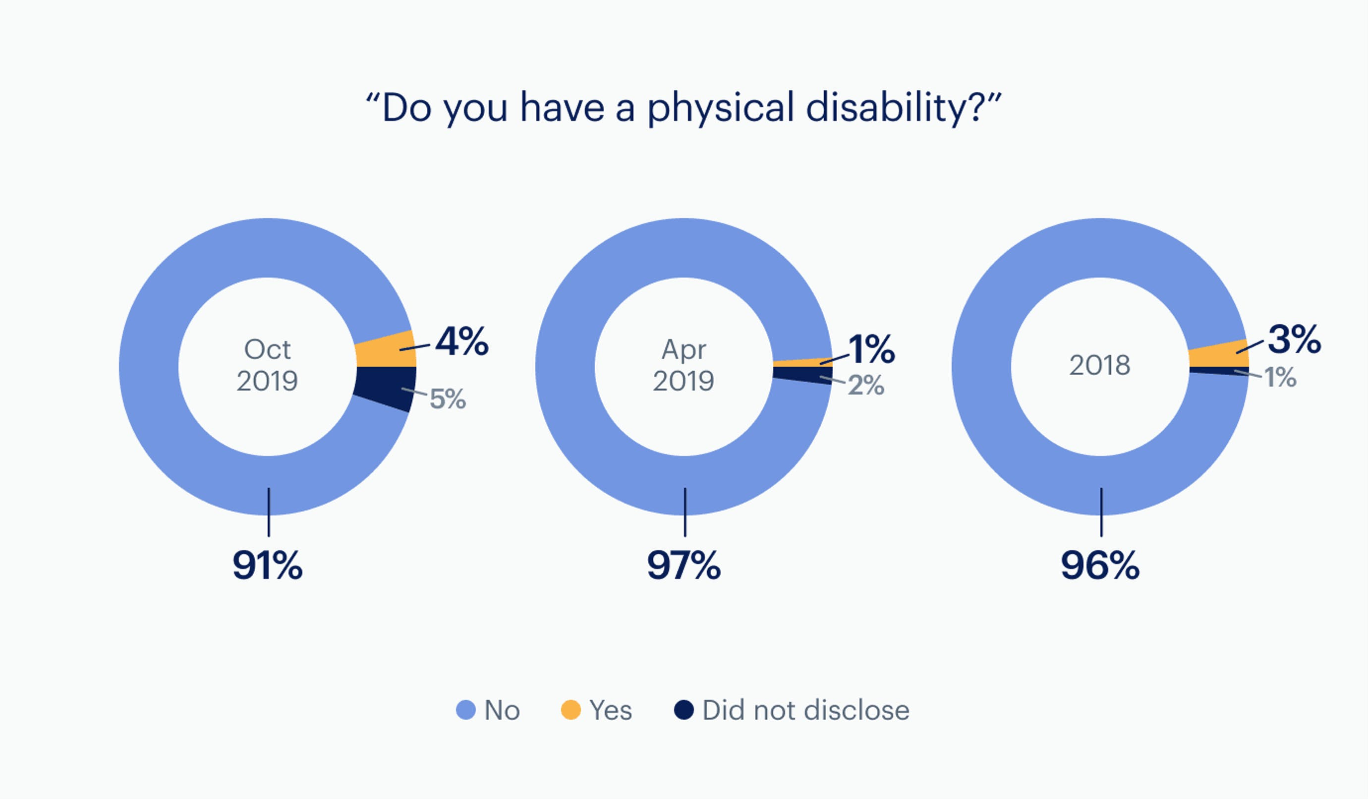 Infographic: Physical disability - company-wide