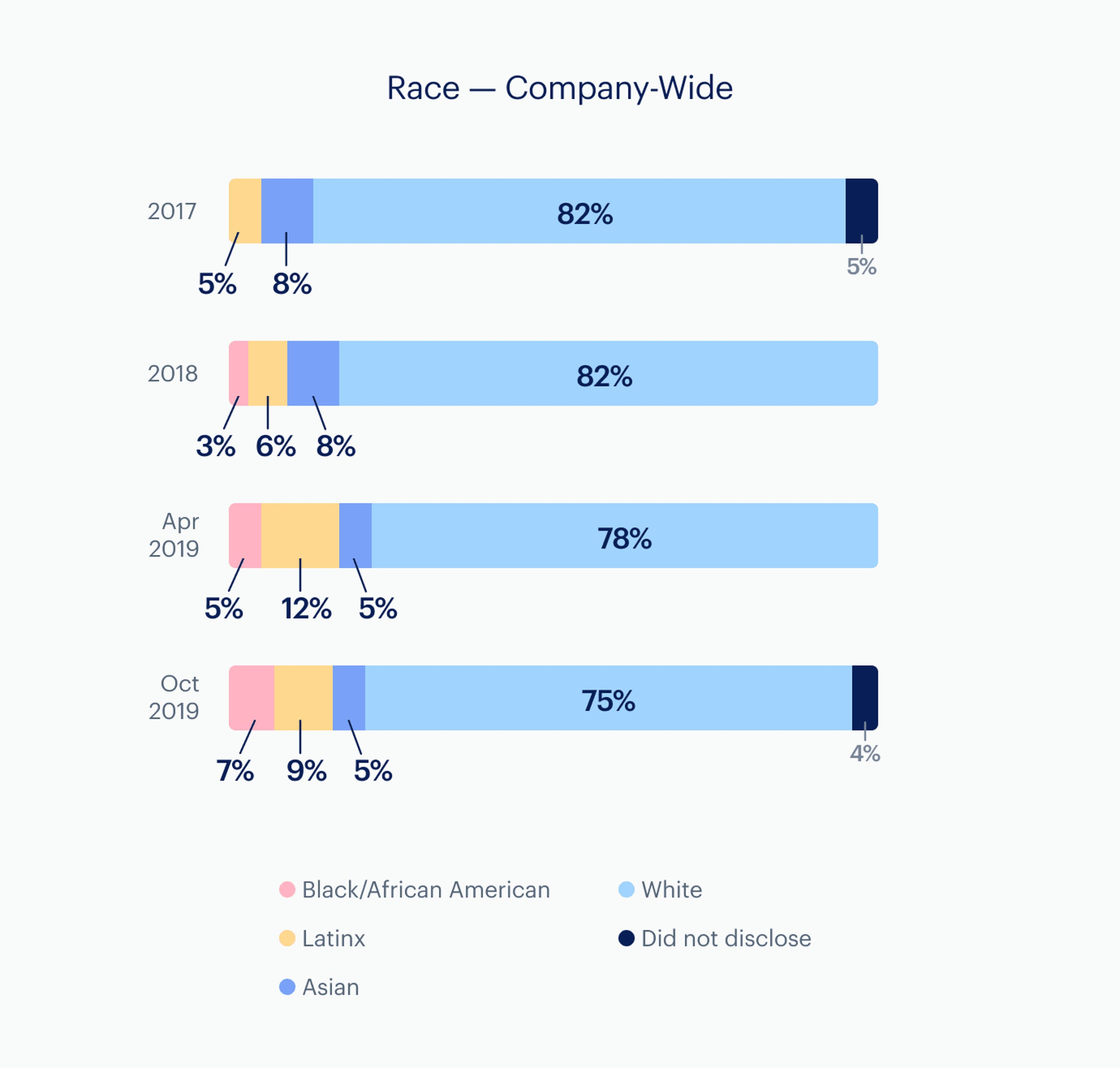 Infographic: Race - company-wide