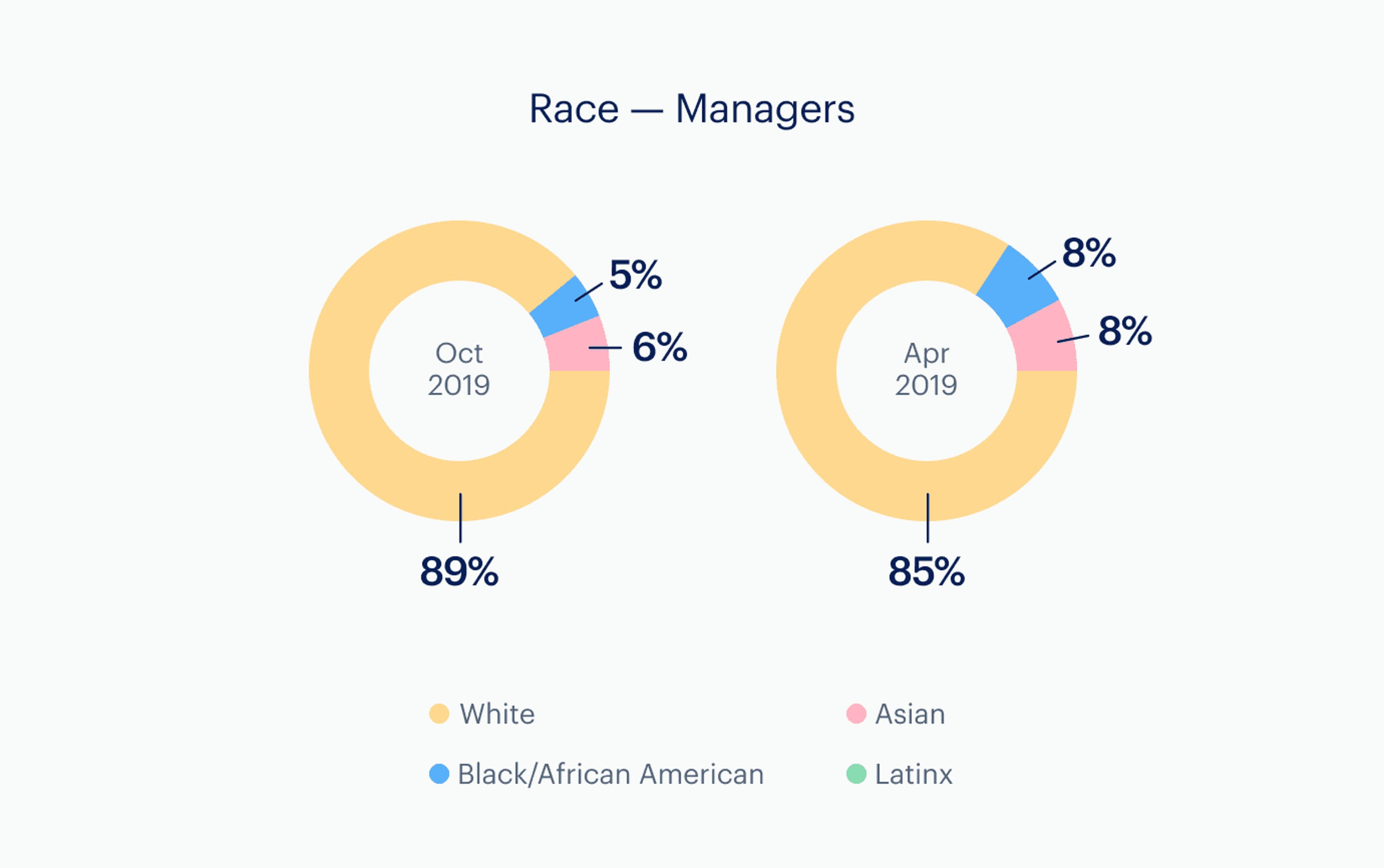 Infographic: Race - managers