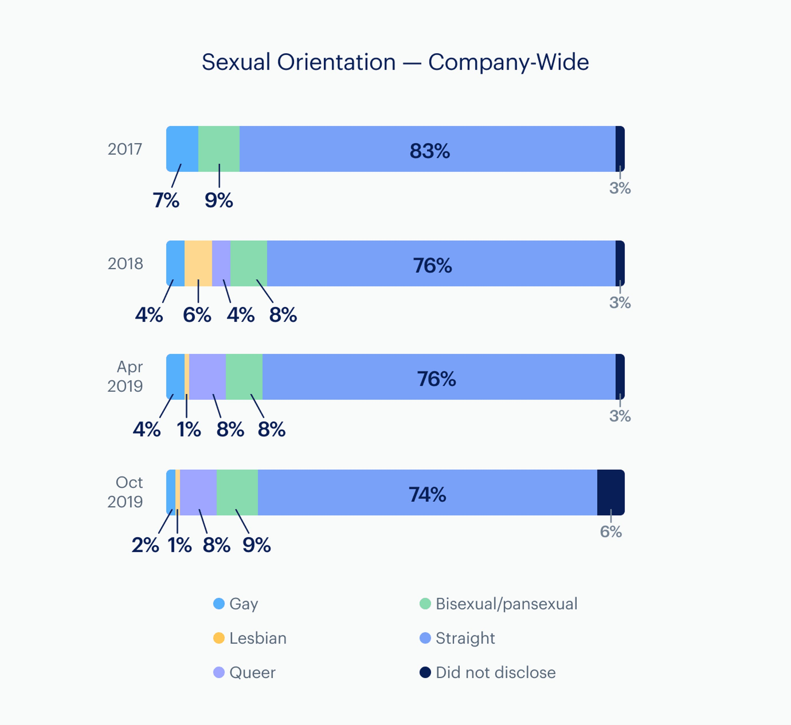 Infographic: Sexual Orientation - company-wide