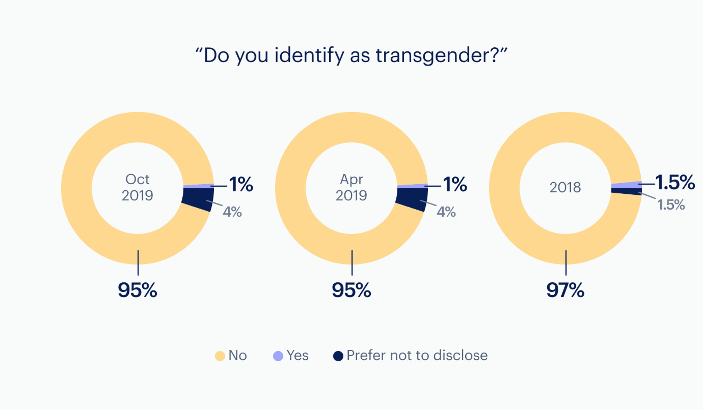Infographic: Transgender - company-wide