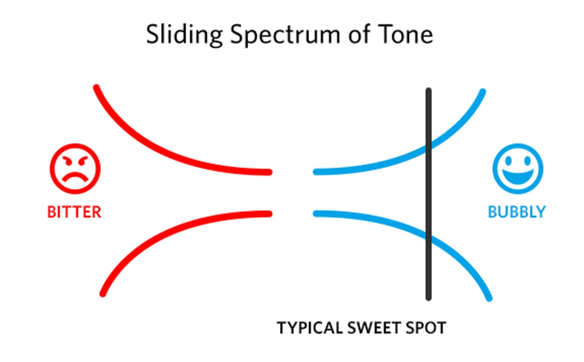 Sliding Spectrum of Tone