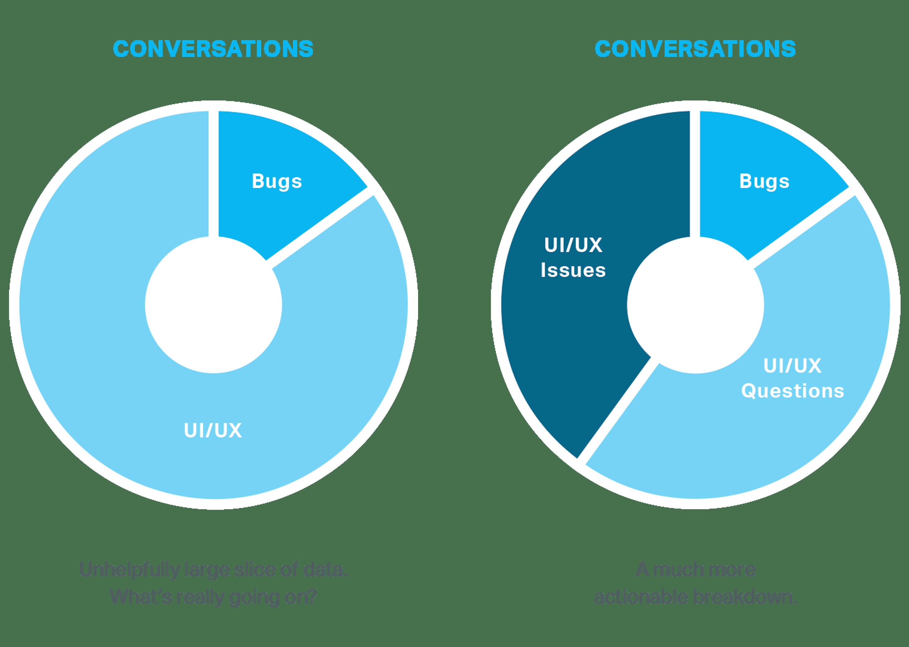 Conversation data comparision