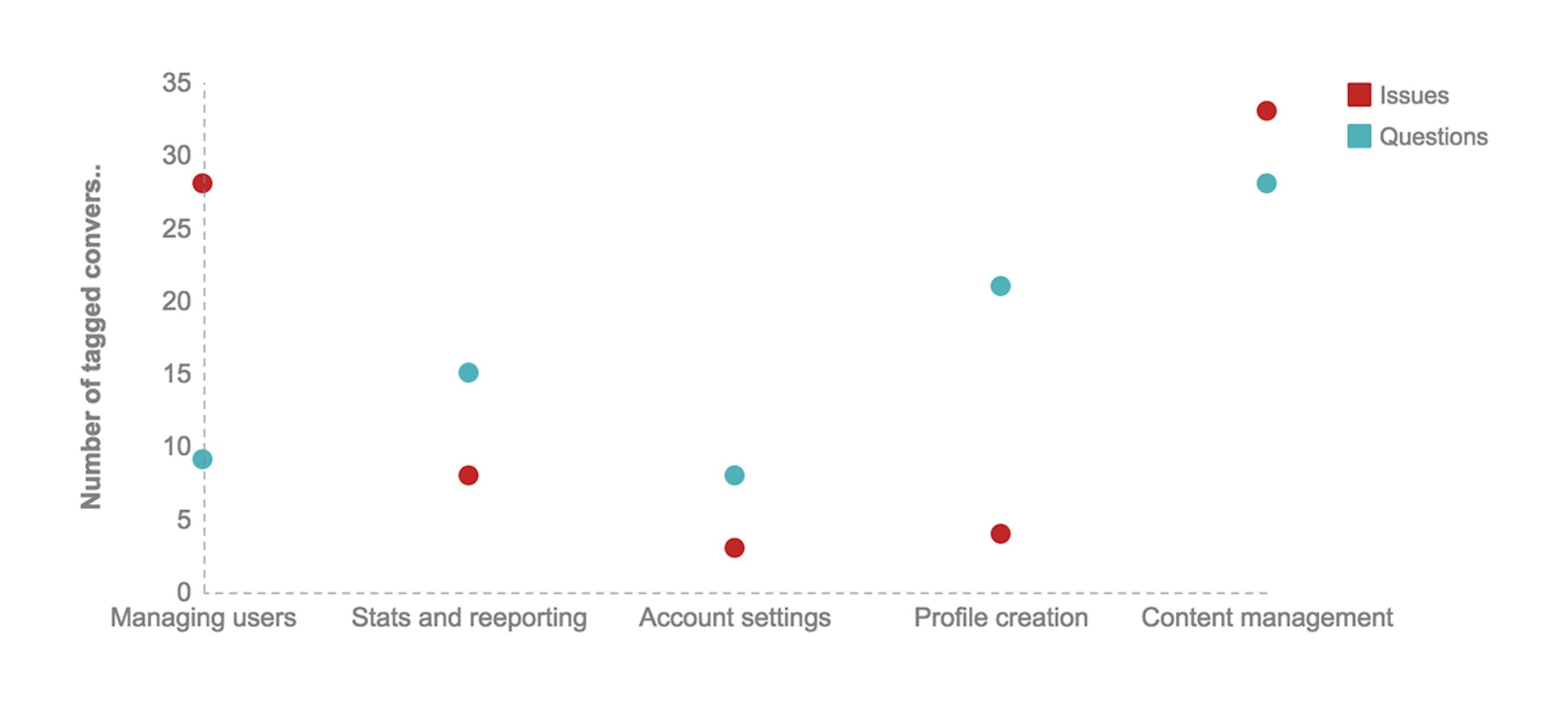 Conversation data