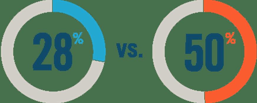 28% vs. 50%