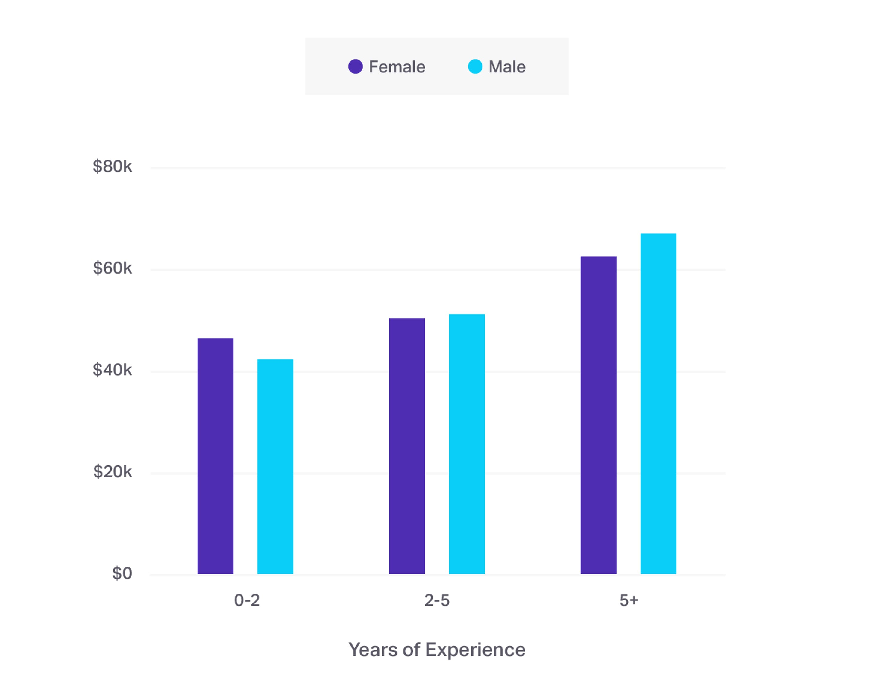 Salaries based on experience and gender