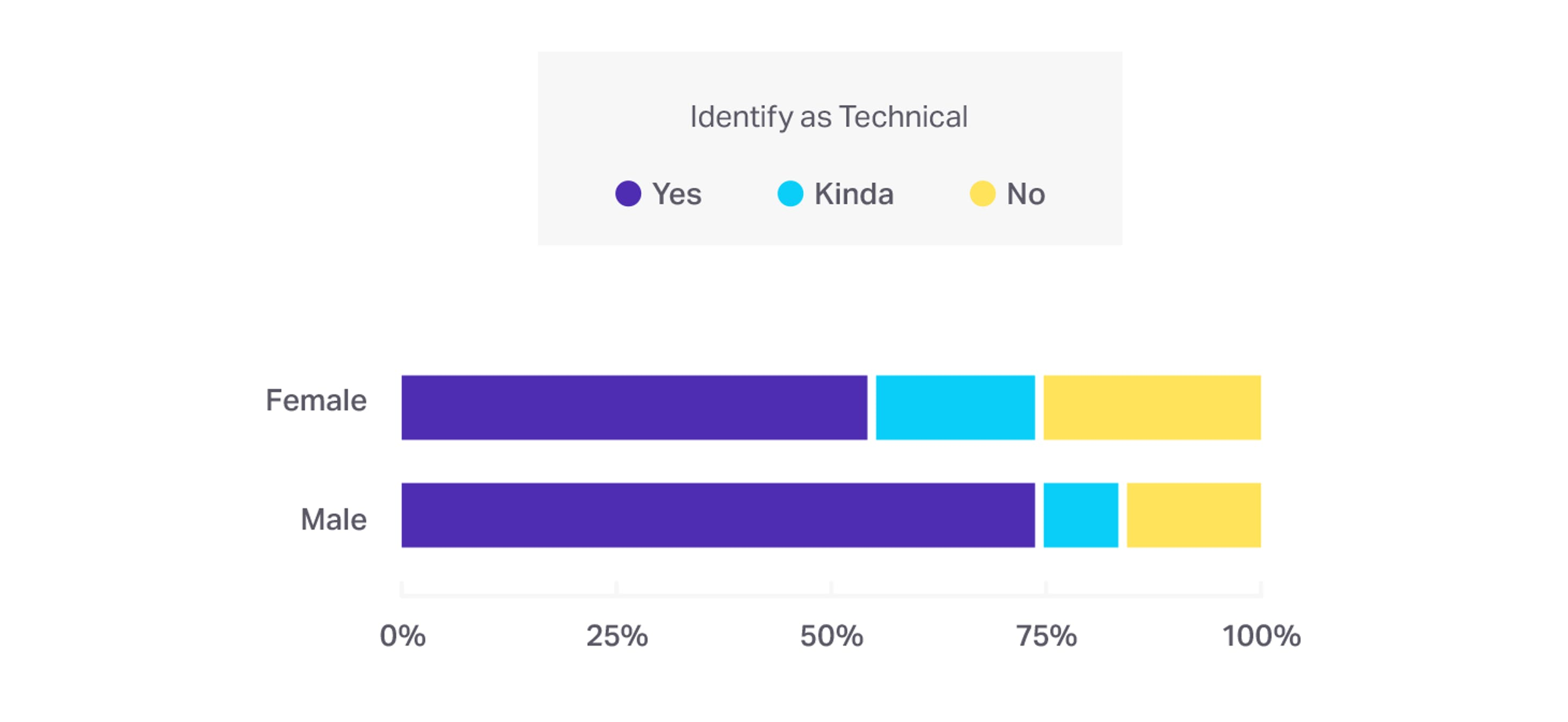 Comparision by genders who identify as technical