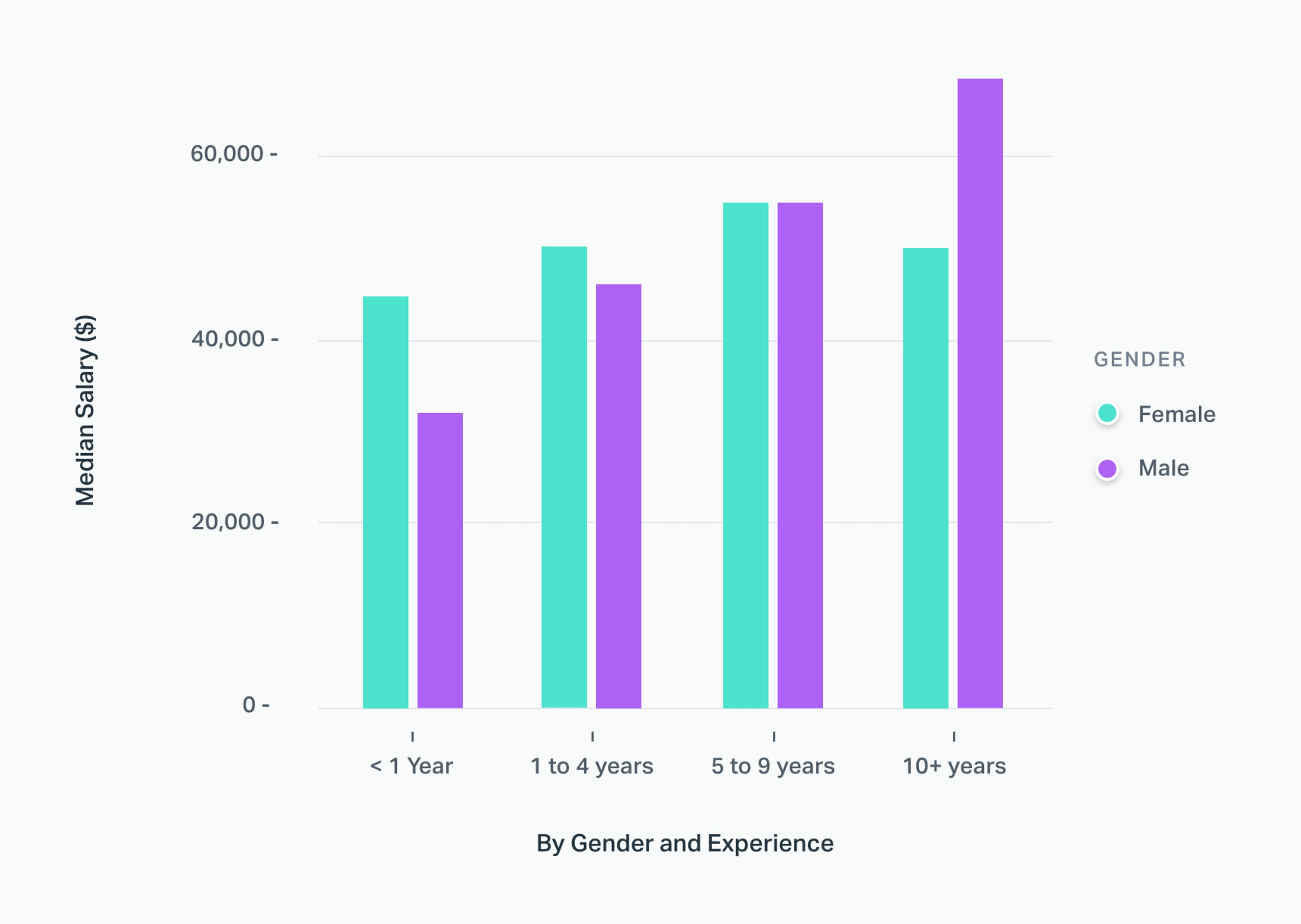 Salary by Gender and Experience
