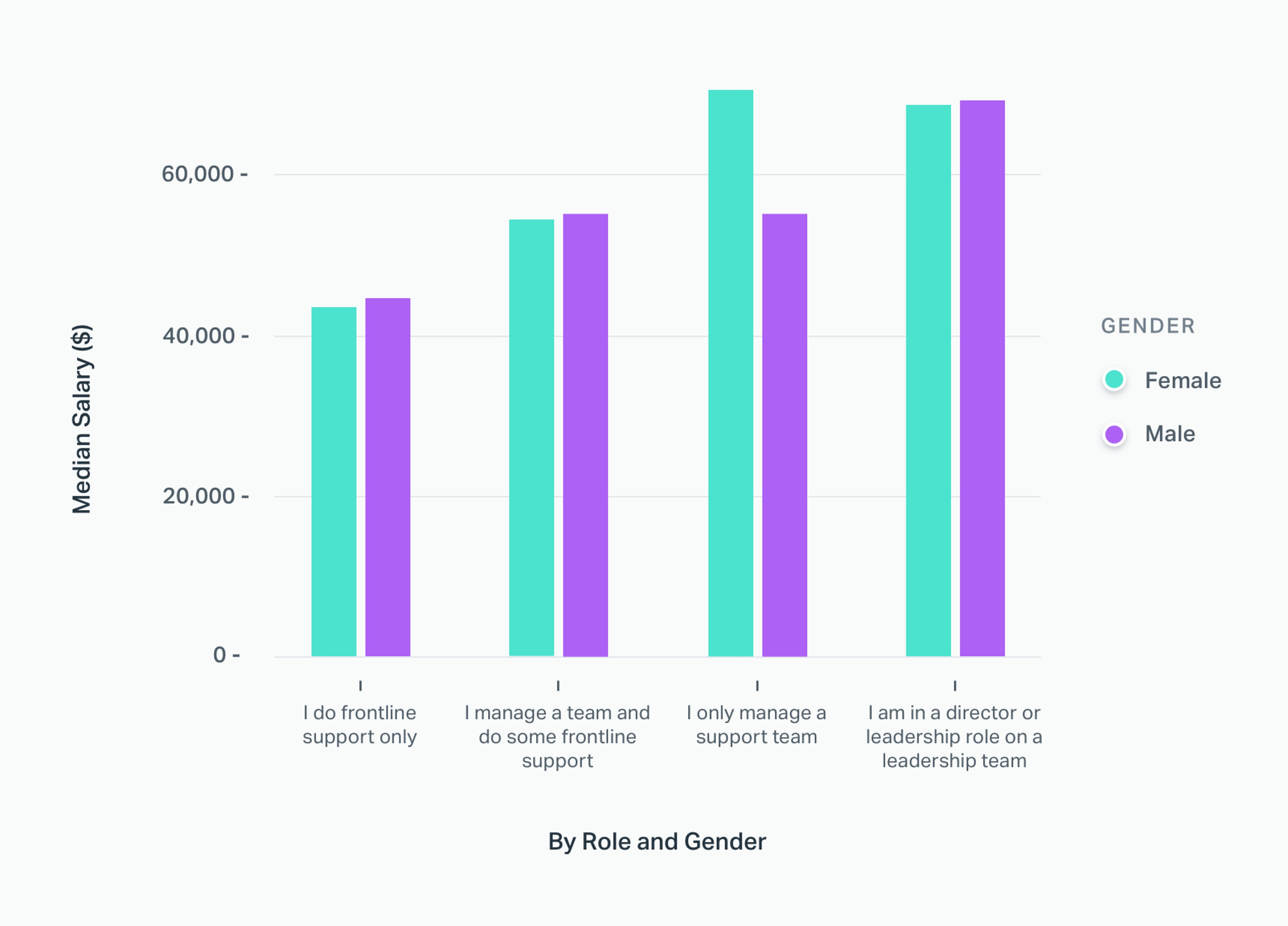 Salary by Gender and Role