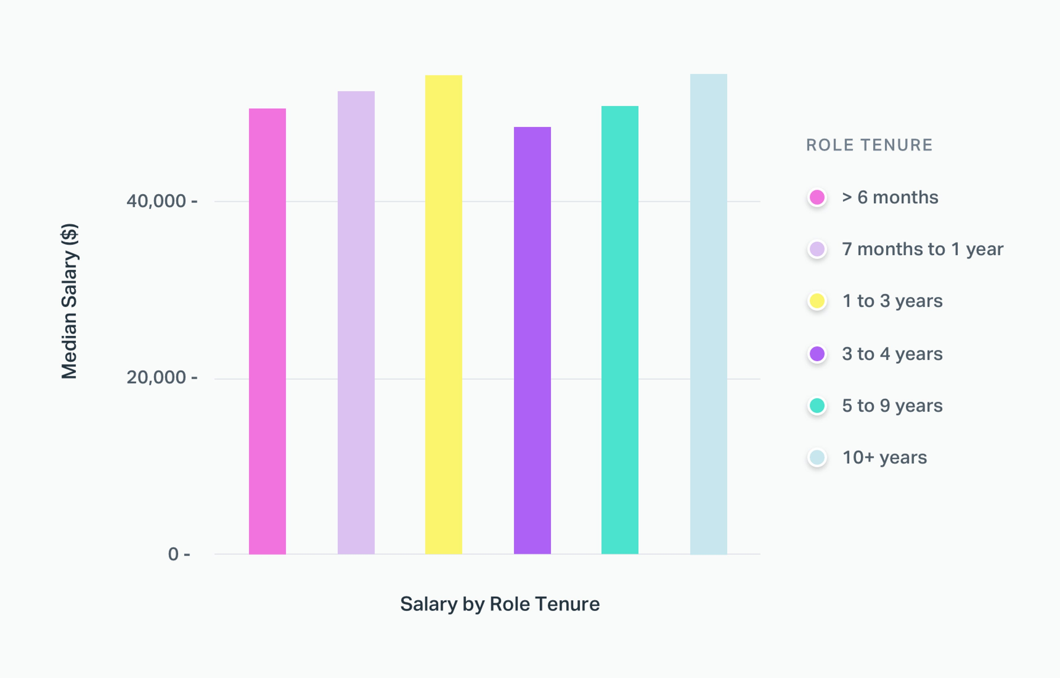 Salary by Role Tenure