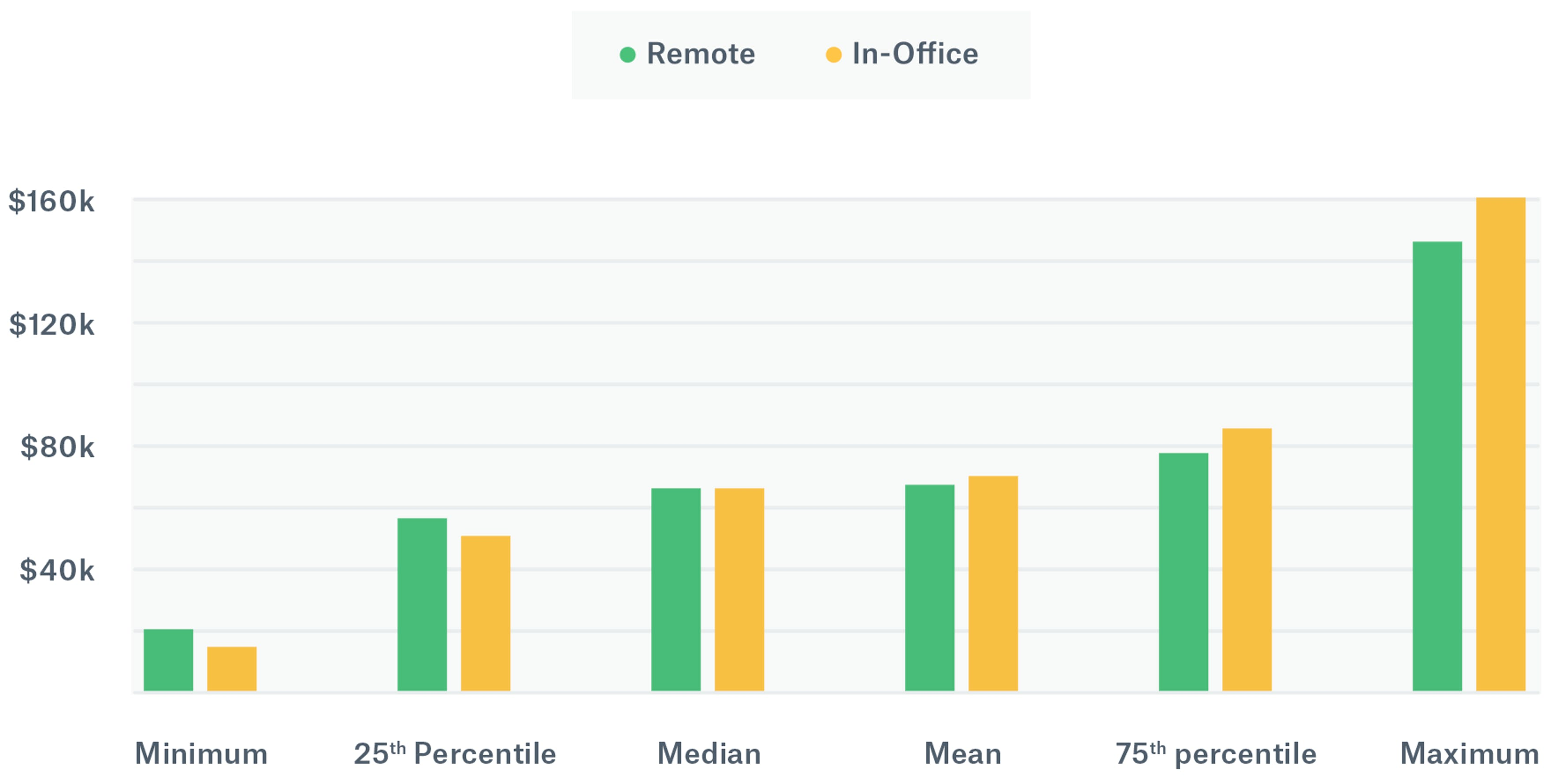 Chart illustrating the salary differences of remote vs in-office workers