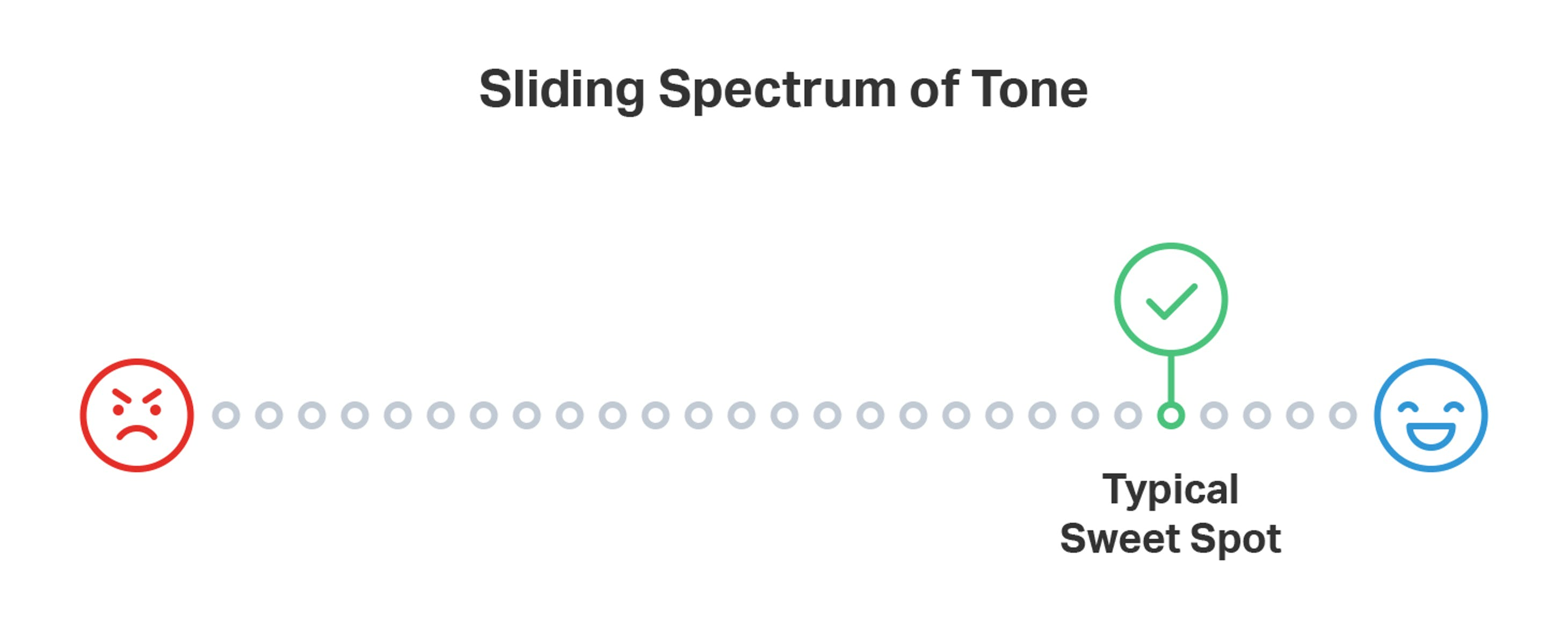Spectrum of tone
