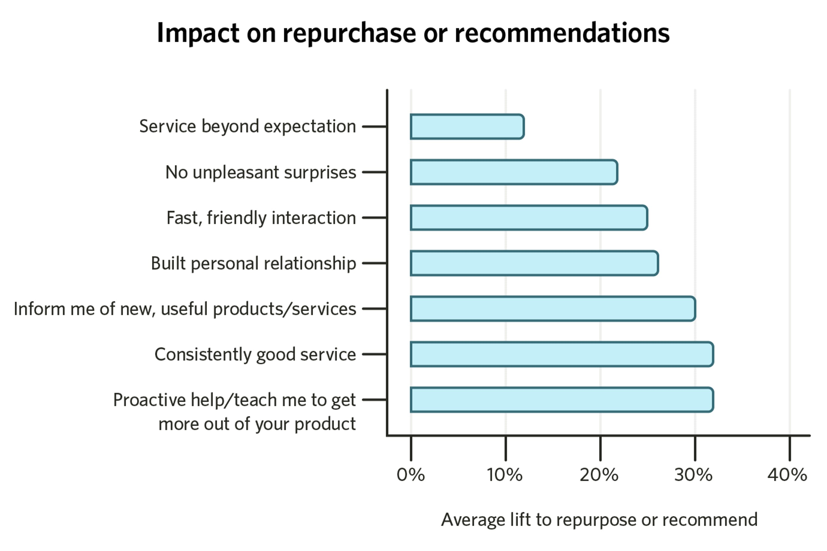 impact on repurchase or recommendations