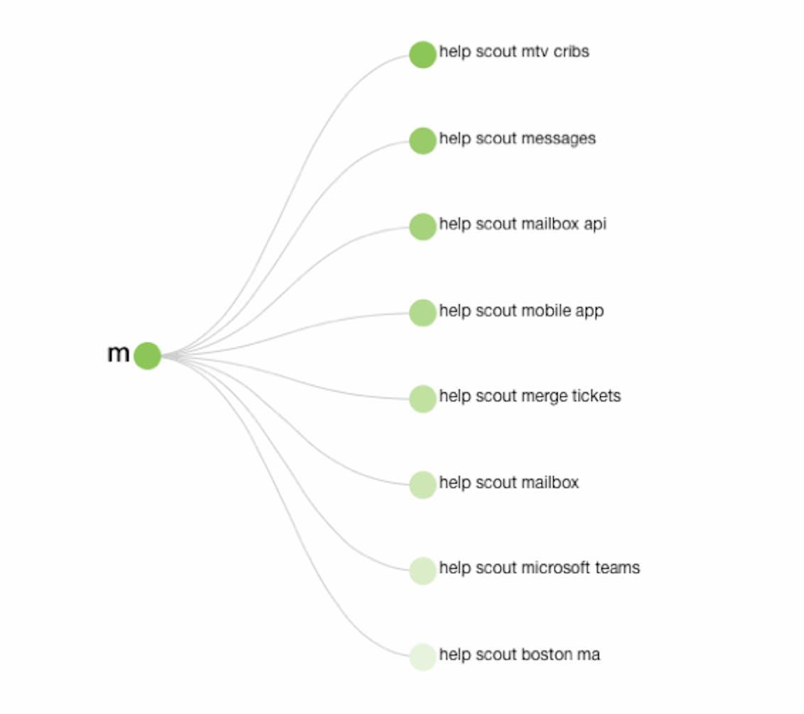 answerthepublic keyword suggestions