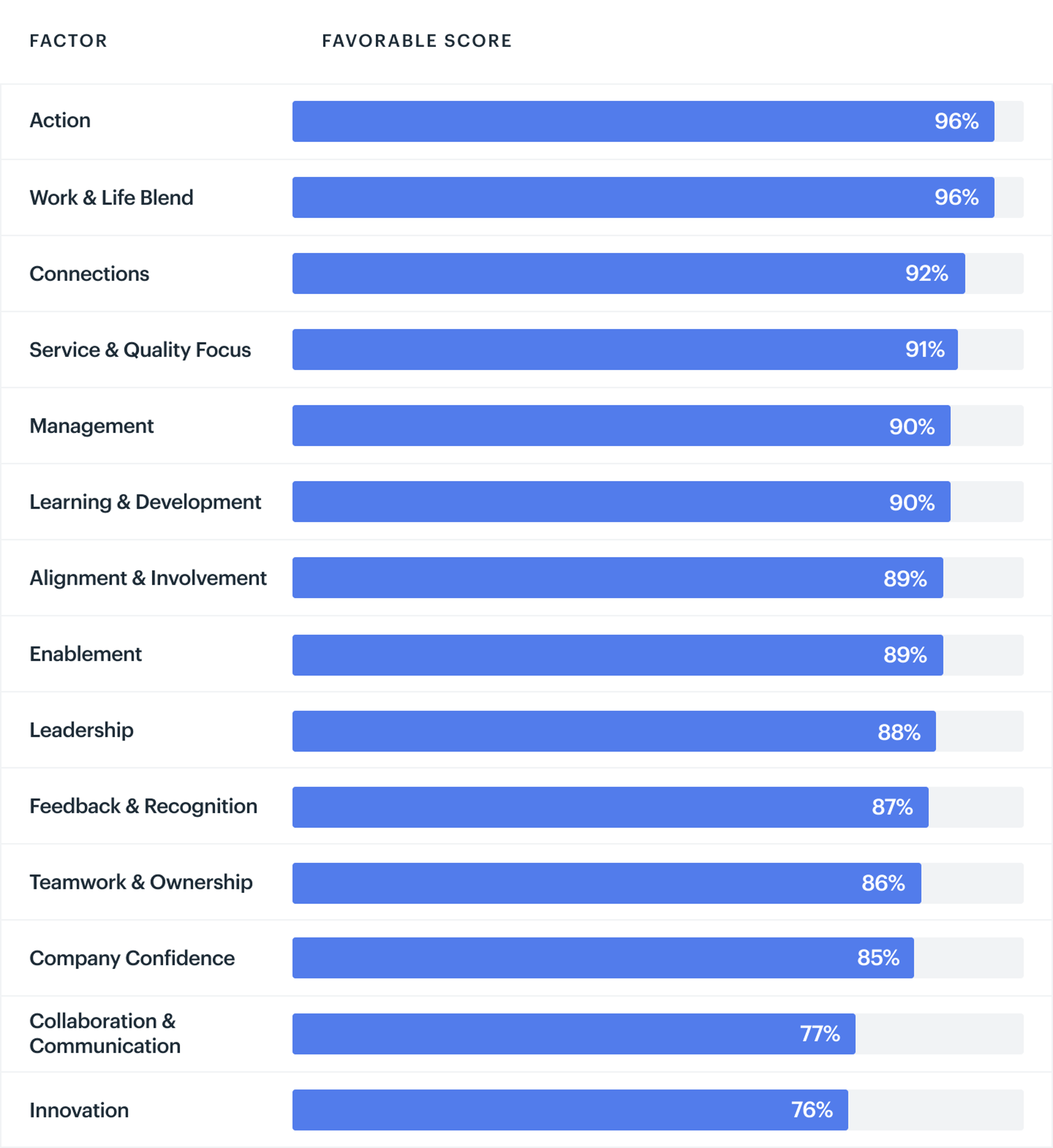 Employee Engagement Scores
