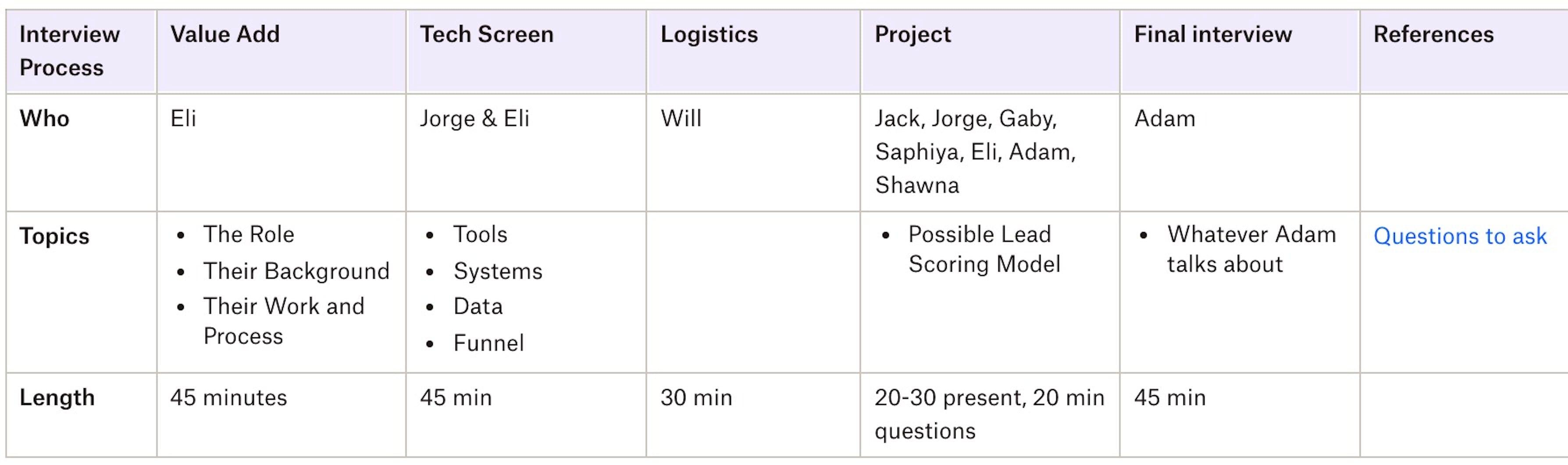 example hiring process document