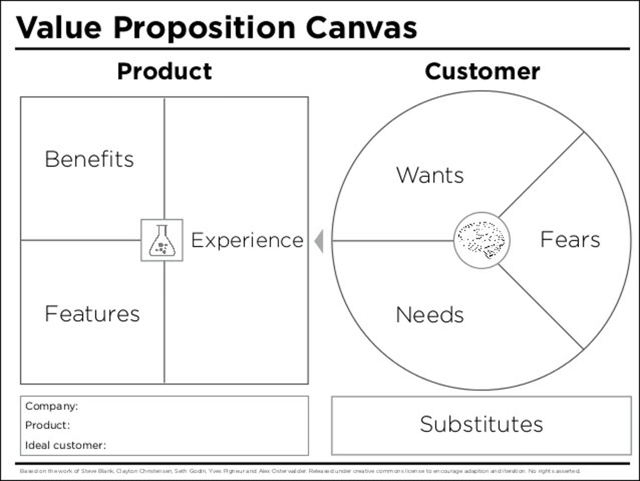 peter thomson's value proposition canvas