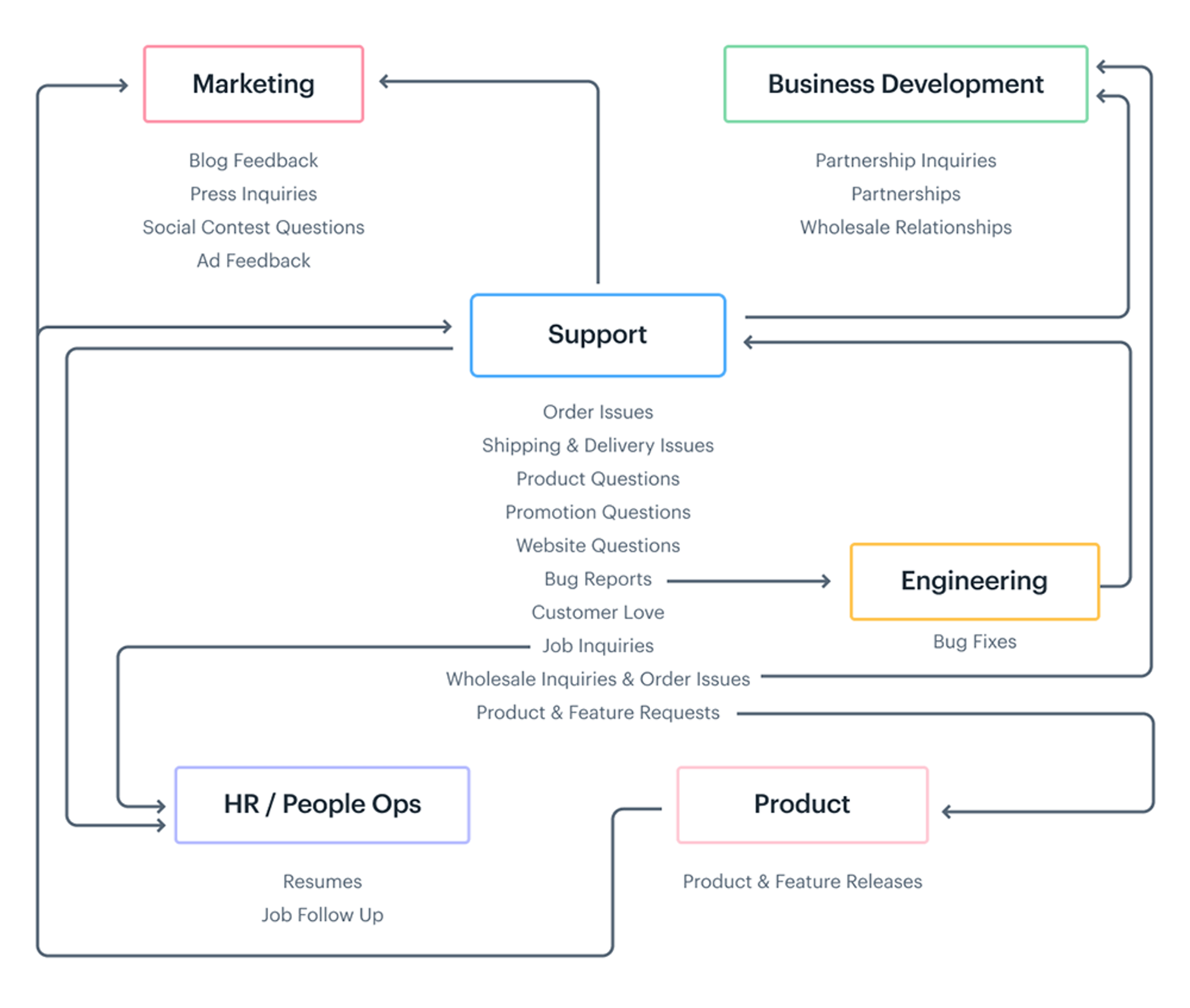 support queue workflow diagram
