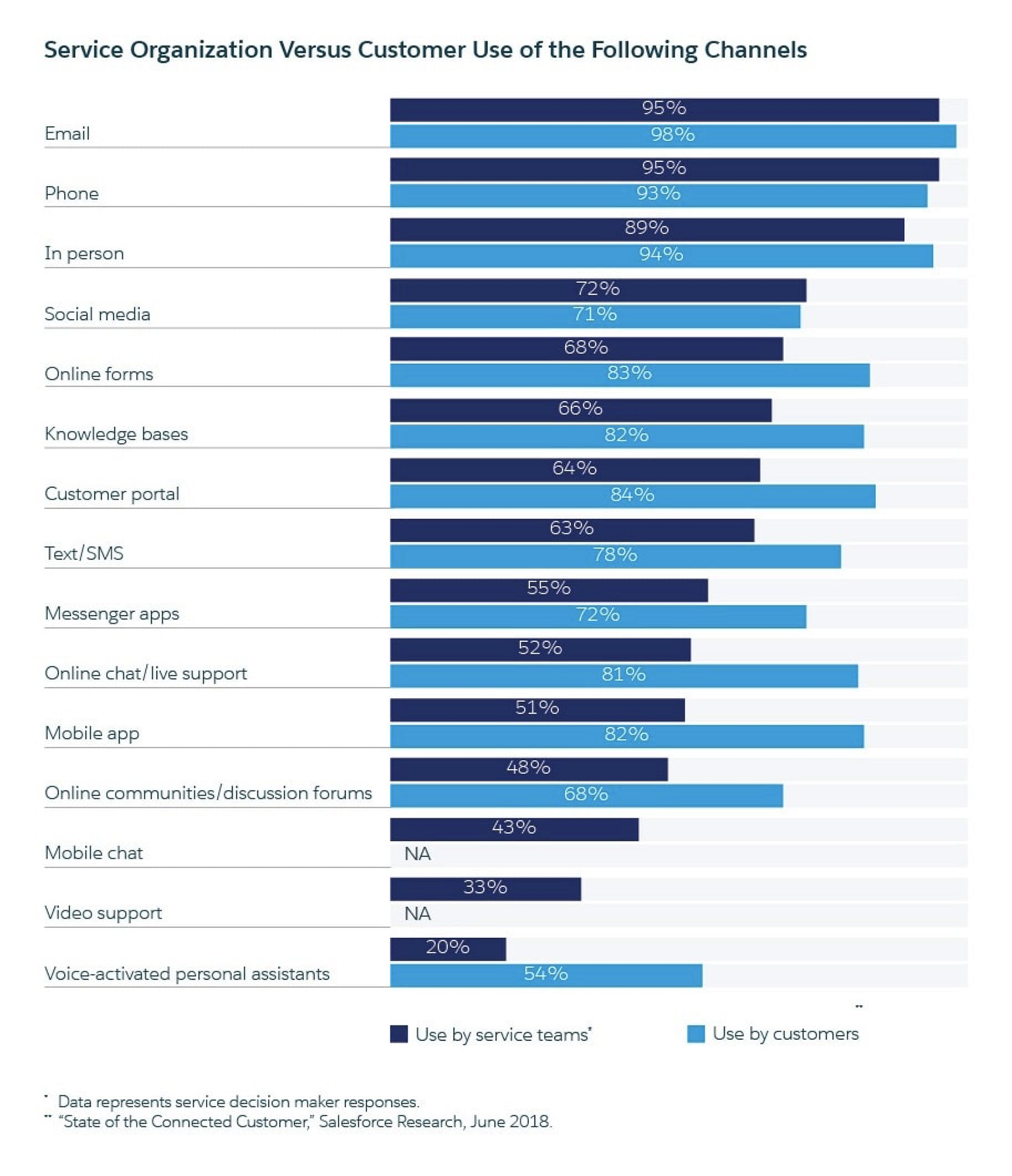 customers report that their favorite support channels are email, phone, and in-person