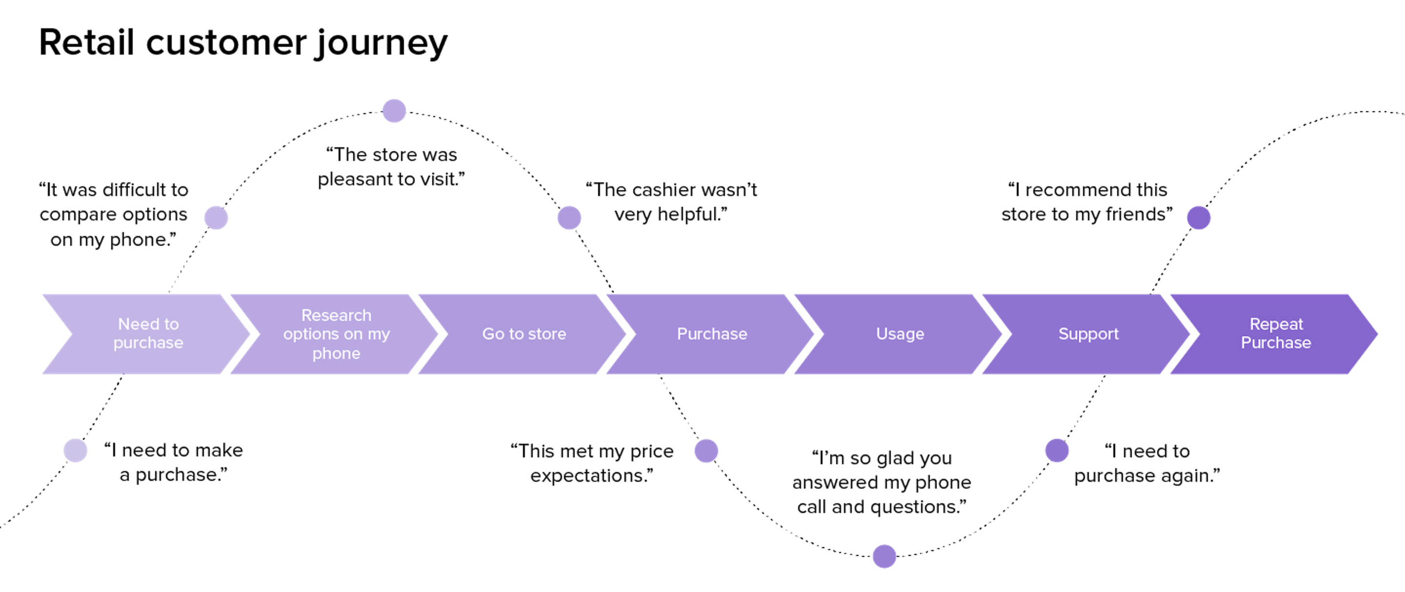 an illustration of the retail customer journey
